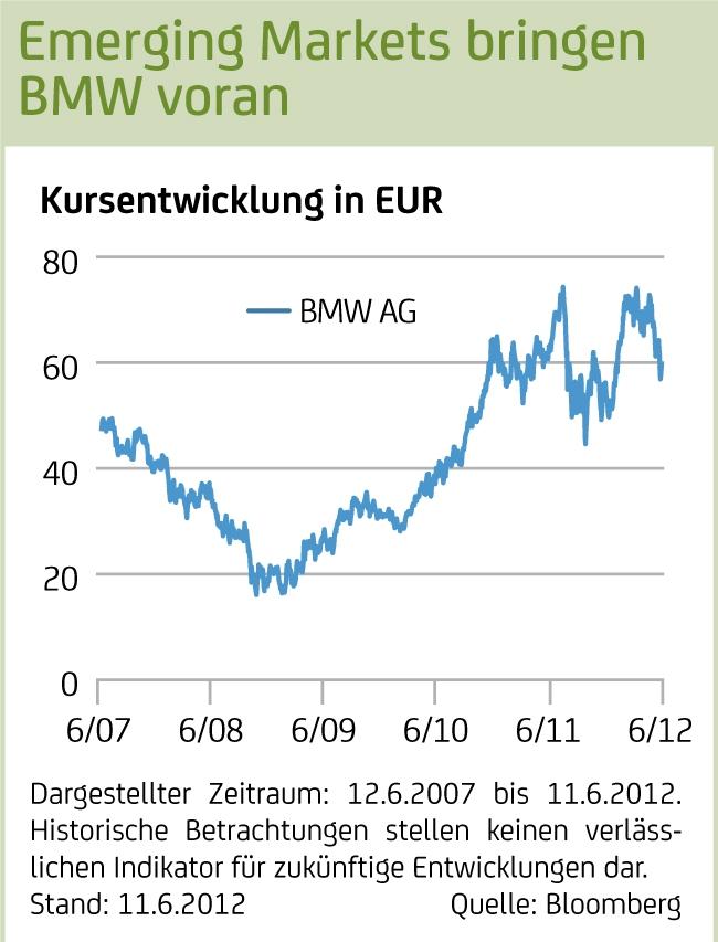 Grafik: Emerging Markets bringen BMW voran