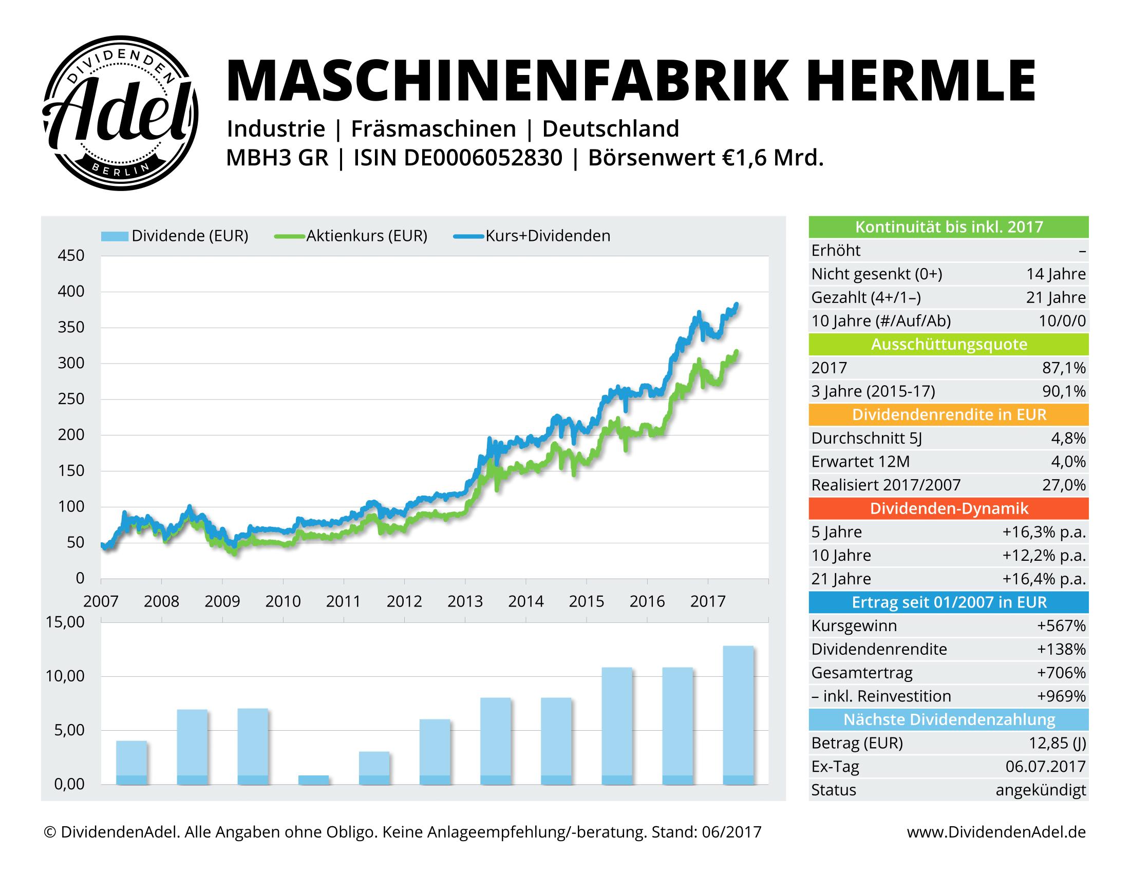 DividendenAdel Profil Maschinenfabrik Berthold Hermle