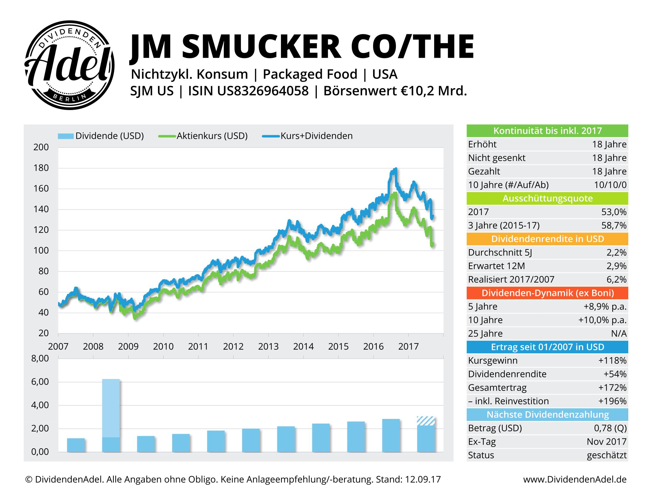 JM SMUCKER CO DividendenAdel-Profil