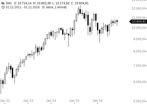 chart-28112016-1049-dax