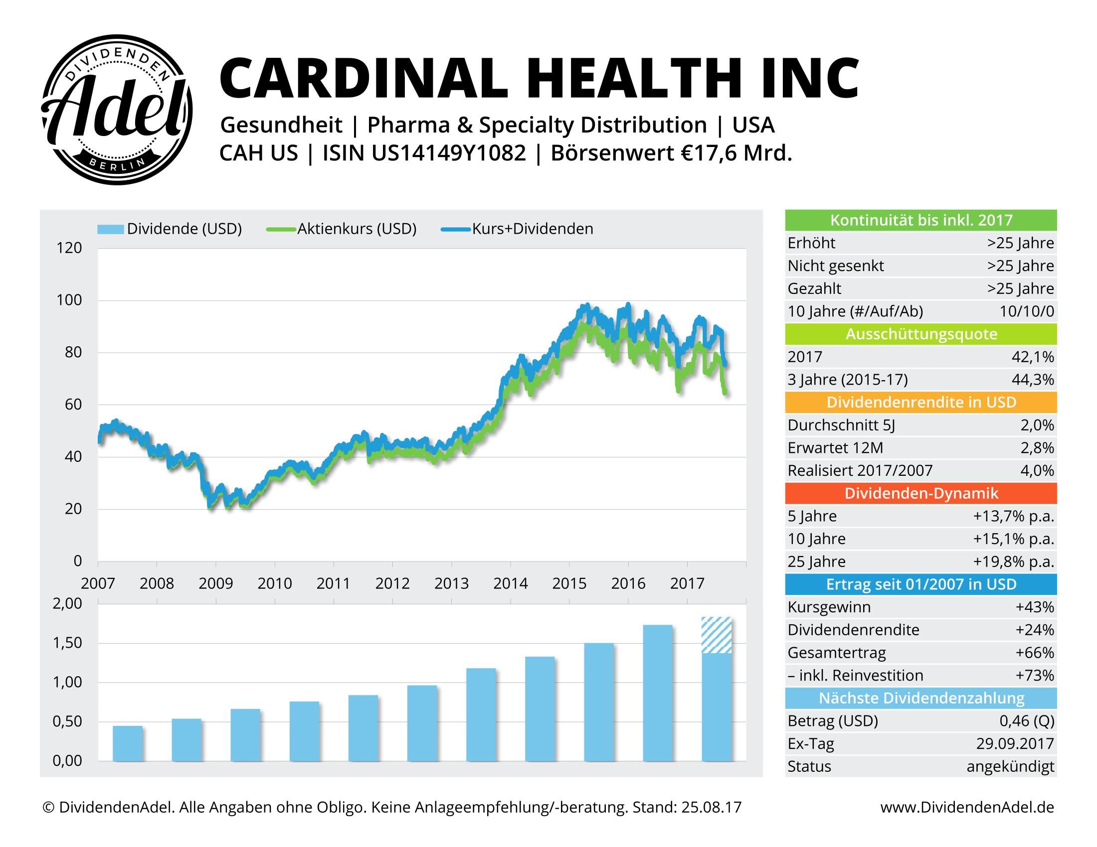 CARDINAL HEALTH DividendenAdel-Profil