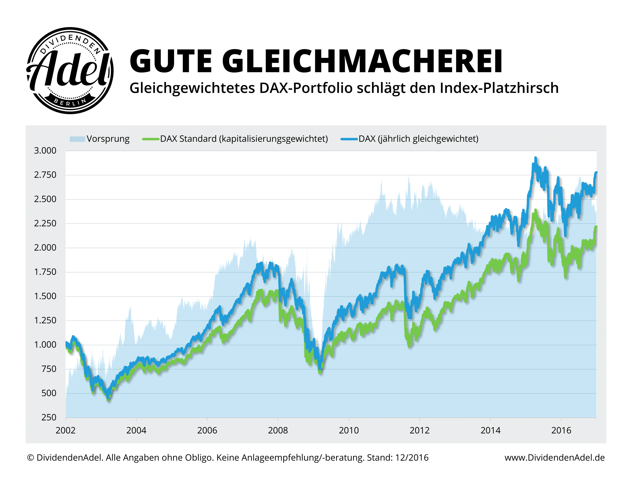 DAX Equal Weight vs. DAX ab 12-2001