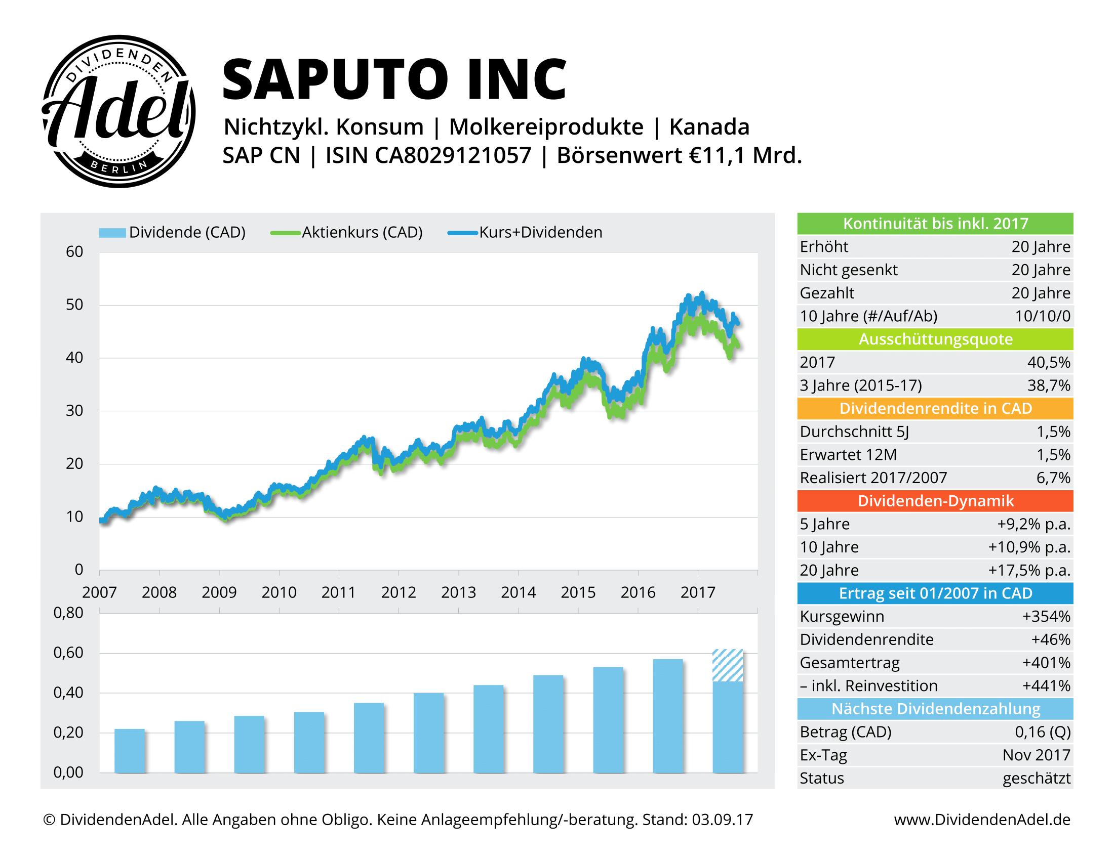 SAPUTO-INC-DividendenAdel-Profil