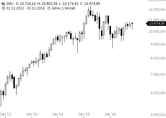 chart-24112016-1130-dax