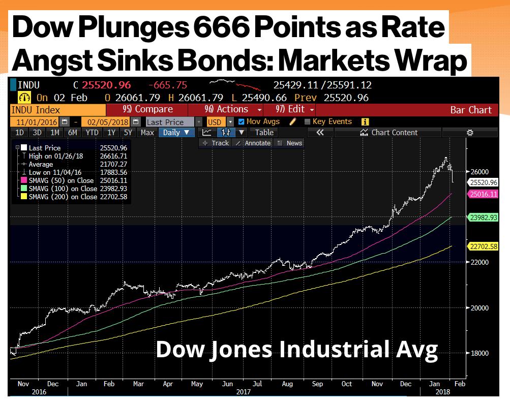 Dow-Jones-Nachkauf-Helden-Angst