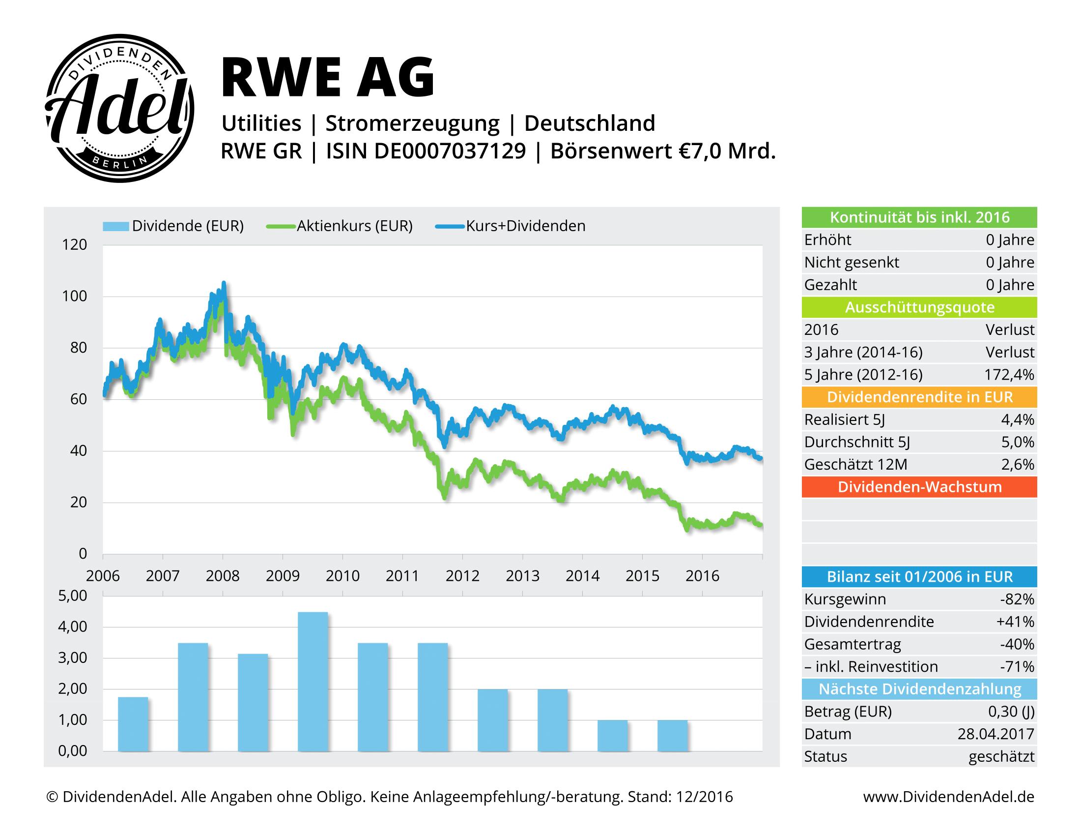 DividendenAdel Dividendenprofil RWE