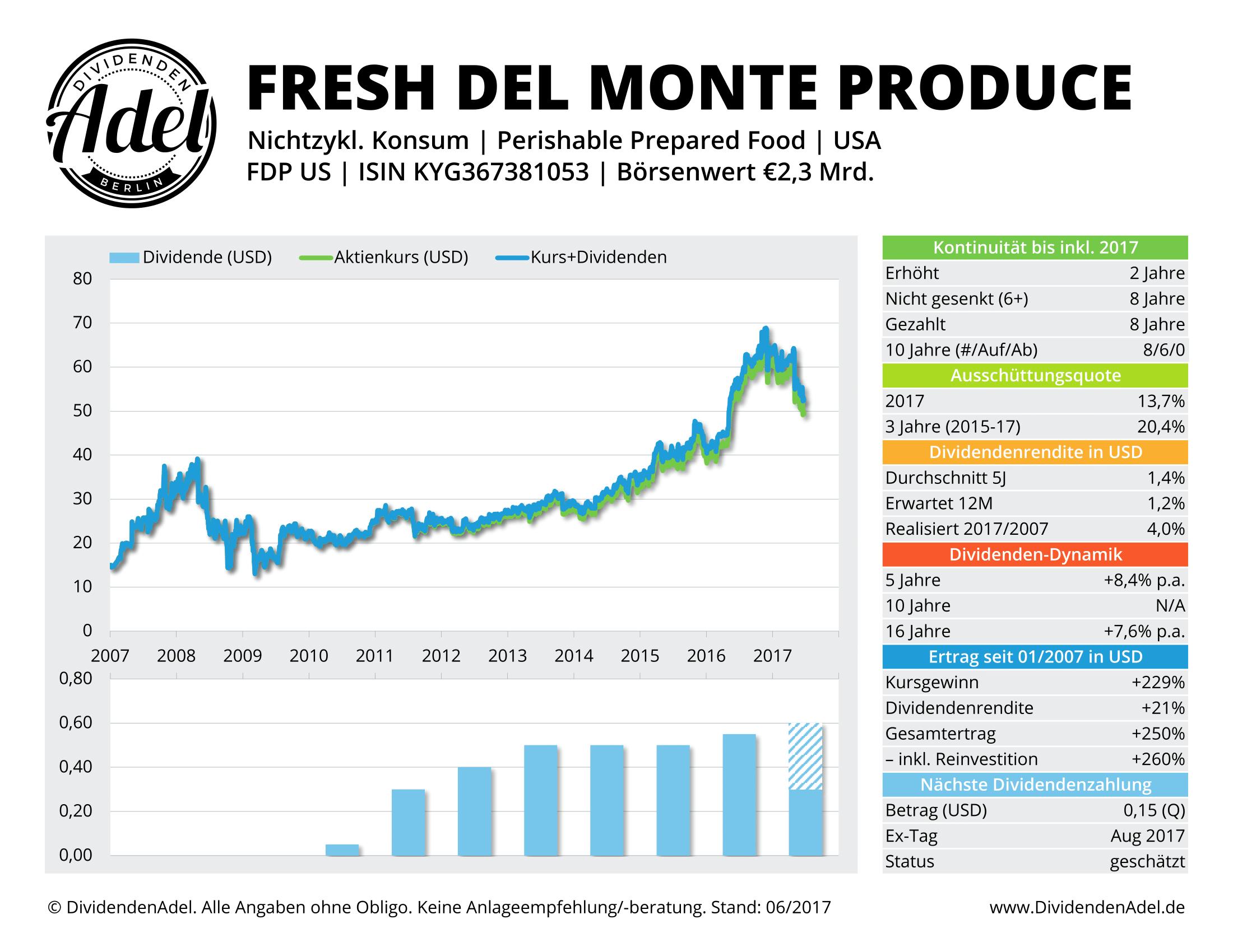 FRESH DEL MONTE DividendenAdel-Profil