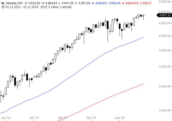 chart-29112016-1452-nasdaq