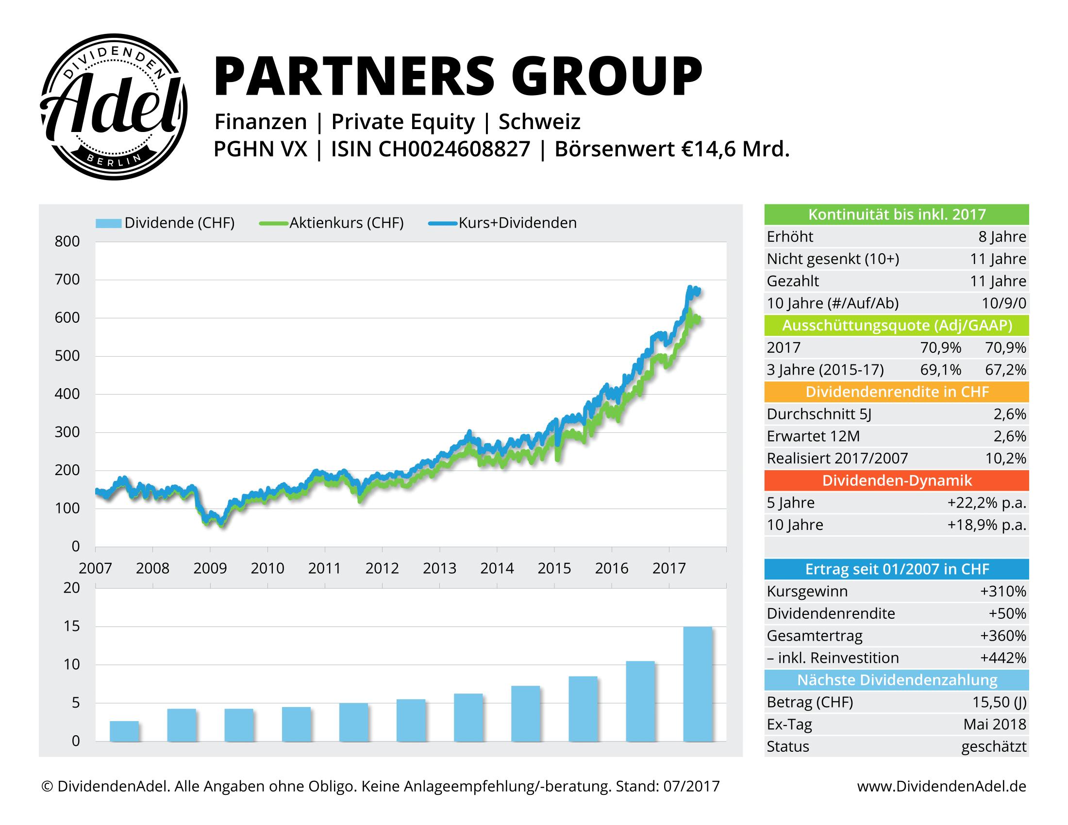 PARTNERS GROUP DividendenAdel-Profil
