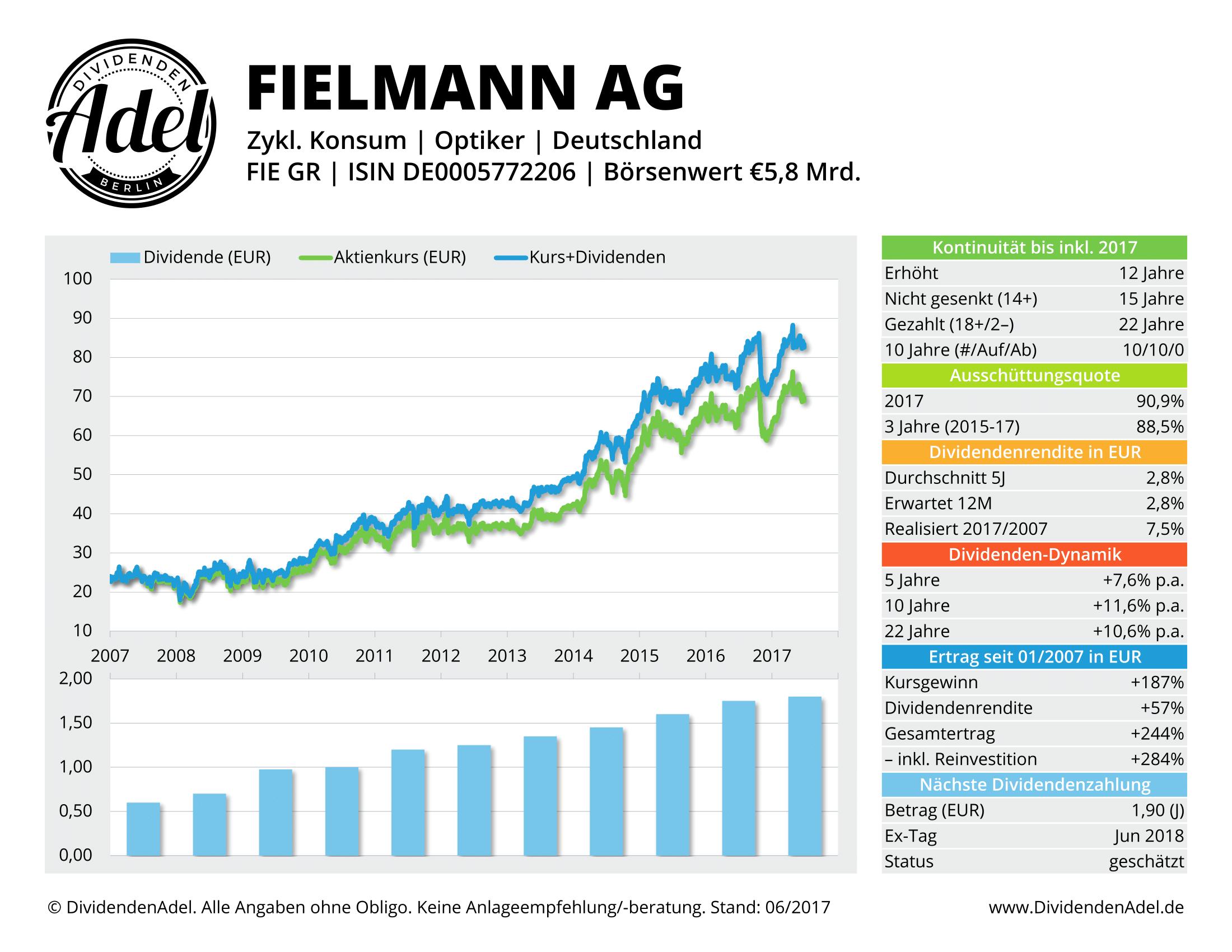 FIELMANN AG DividendenAdel-Profil