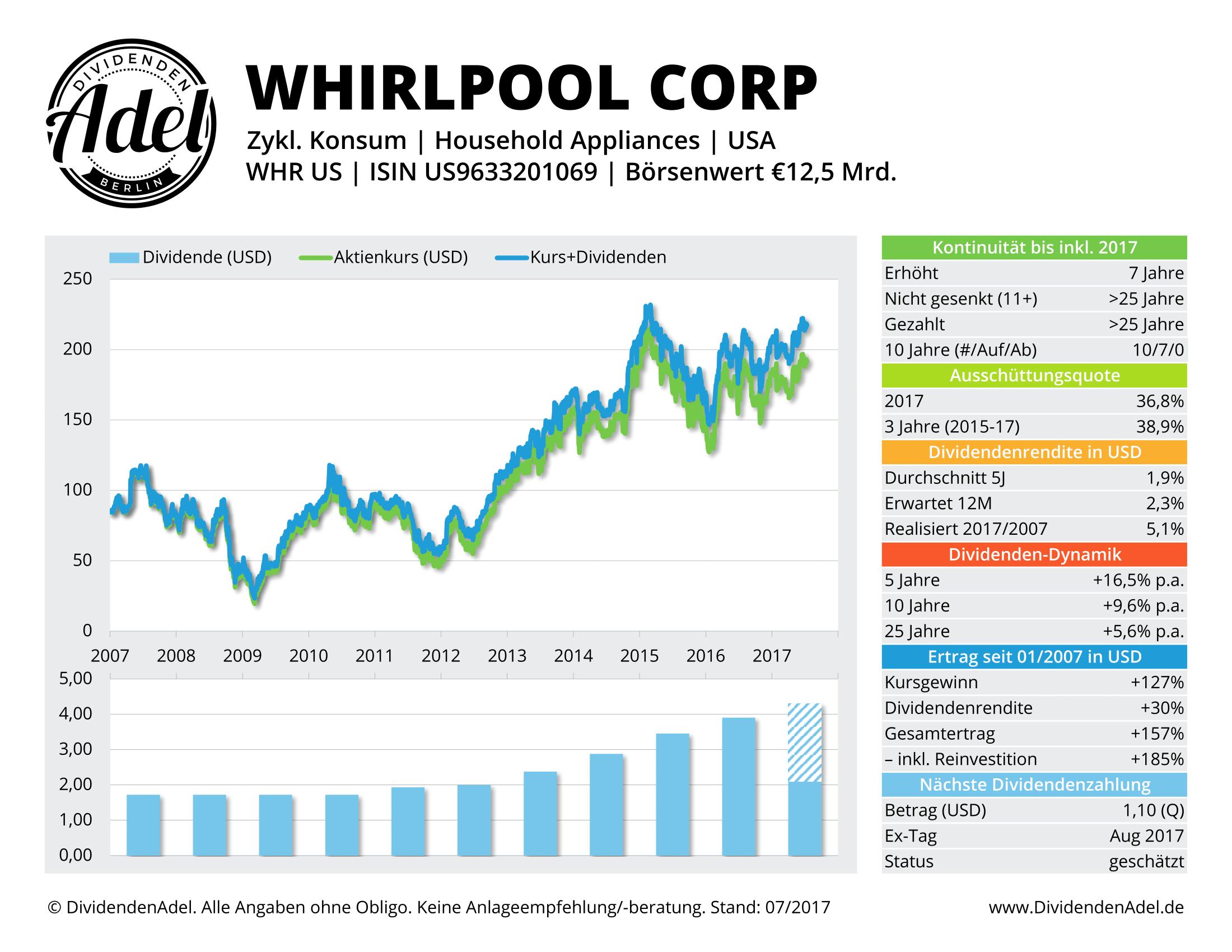 WHIRLPOOL CORP DividendenAdel-Profil