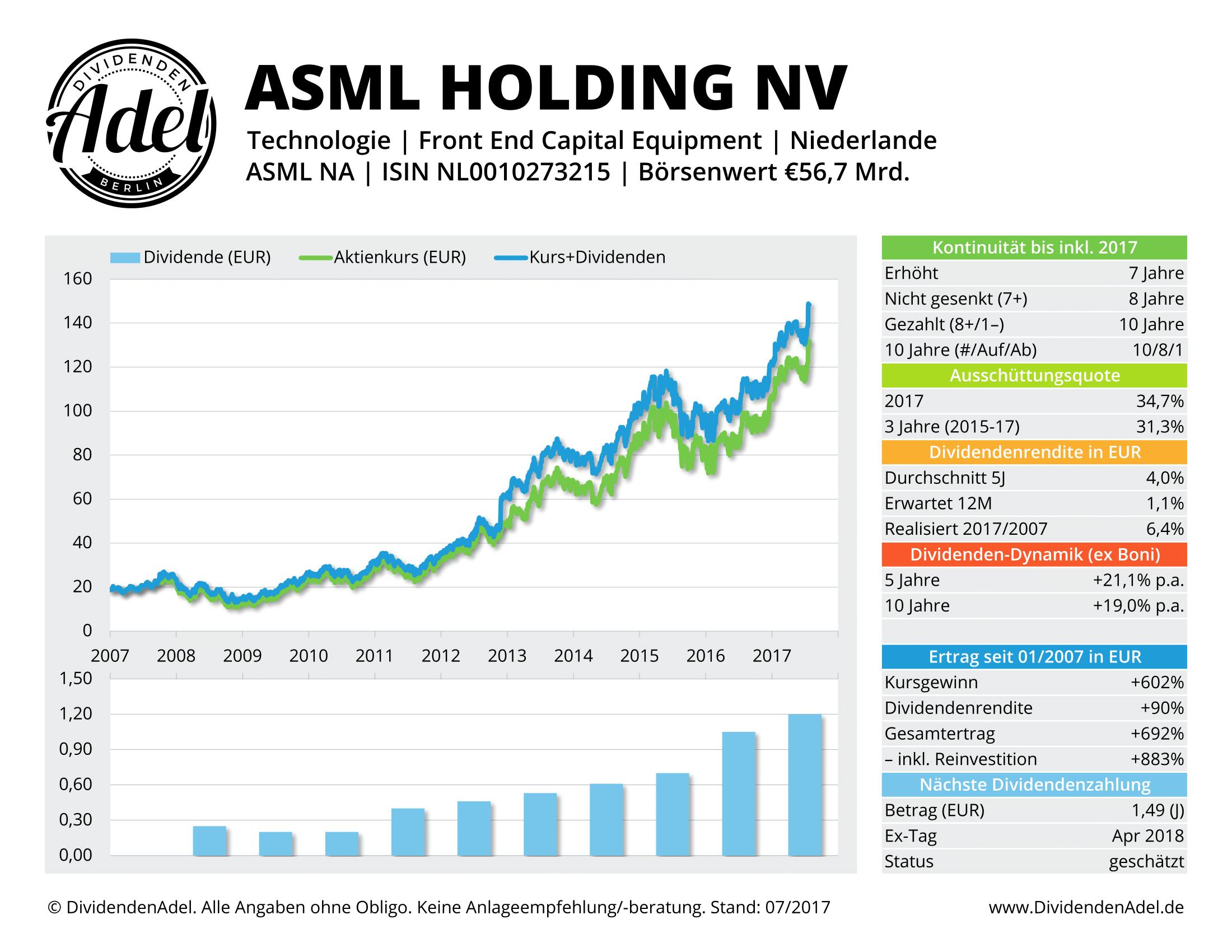 ASML HOLDING NV DividendenAdel-Profil