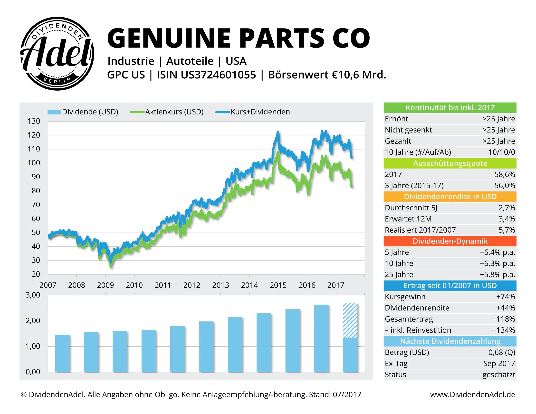 GENUINE PARTS CO DividendenAdel-Profil