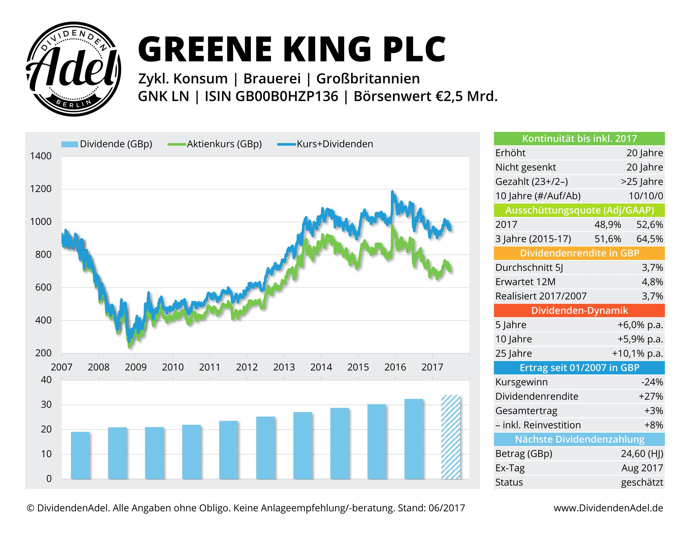 2017-06-23 GREENE KING PLC DividendenAdel-Profil