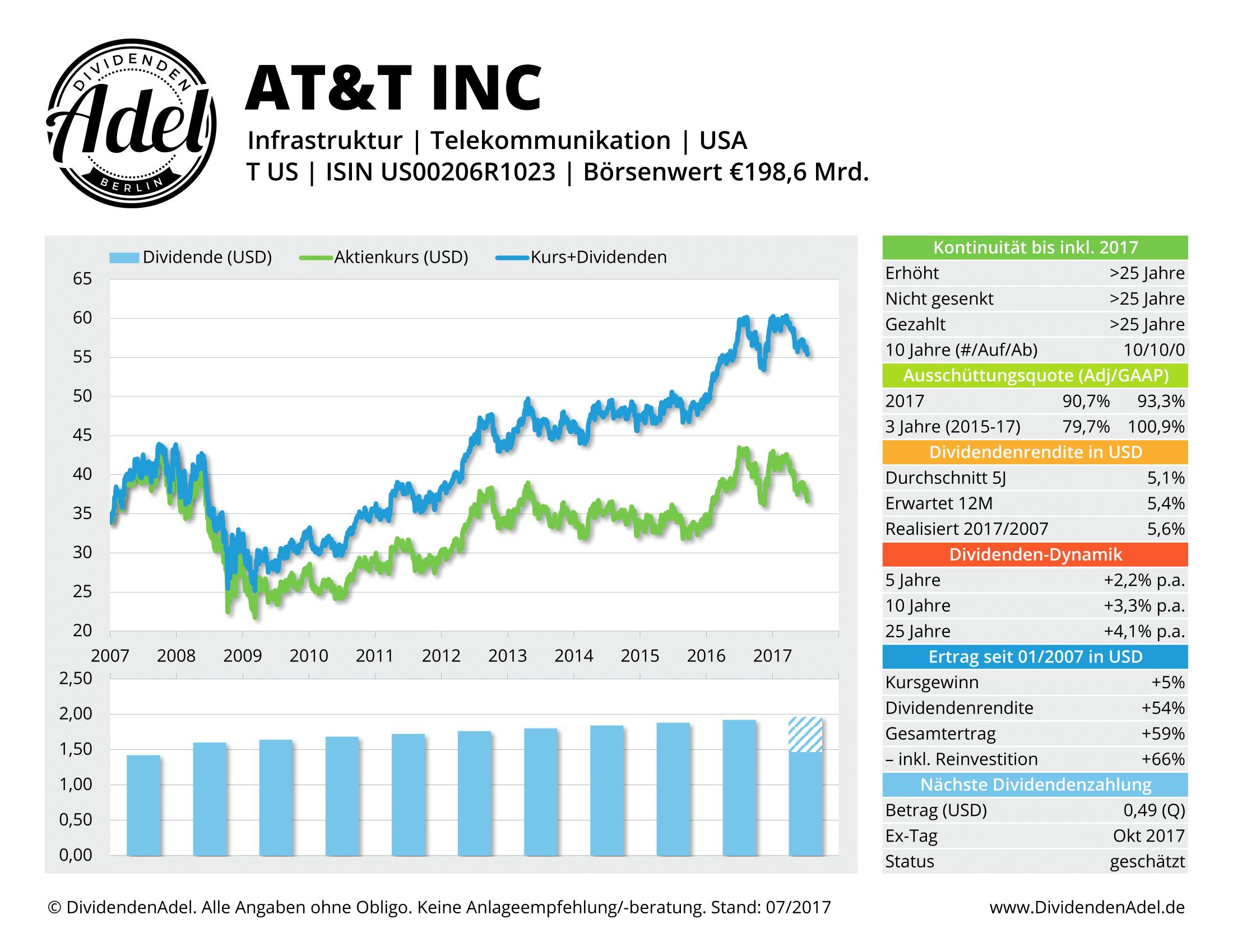 AT&T INC DividendenAdel-Profil