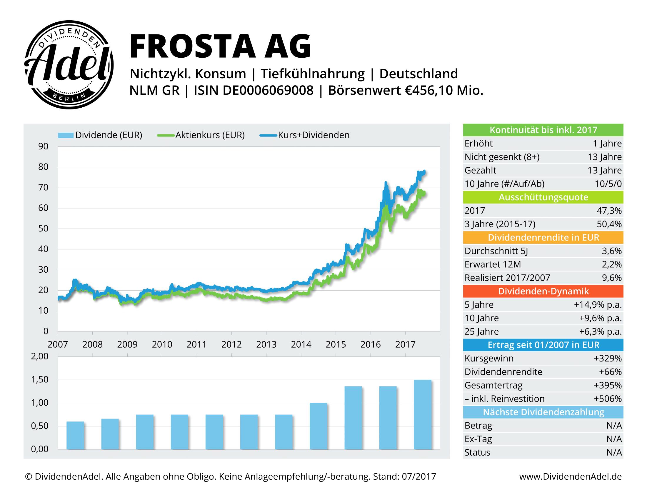 FROSTA AG DividendenAdel-Profil