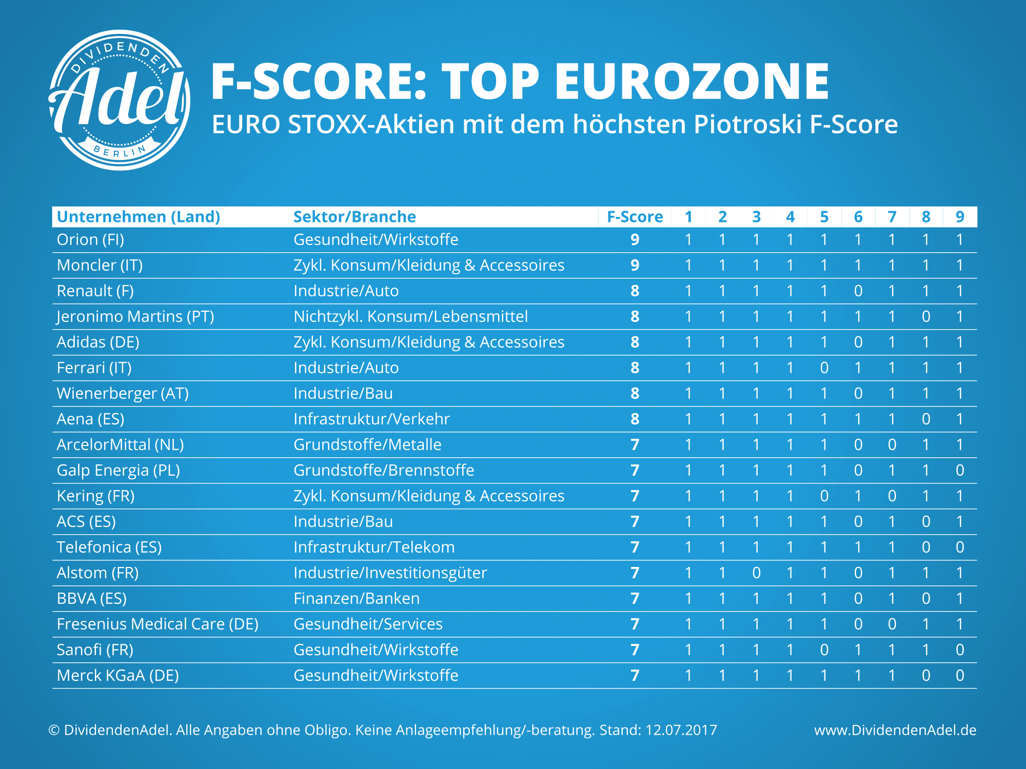 Piotroski F-Score Europa