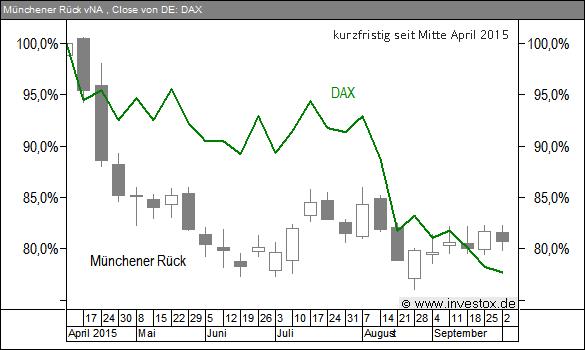 Bleibt Münchener Rück nachhaltig schwächer als der DAX?