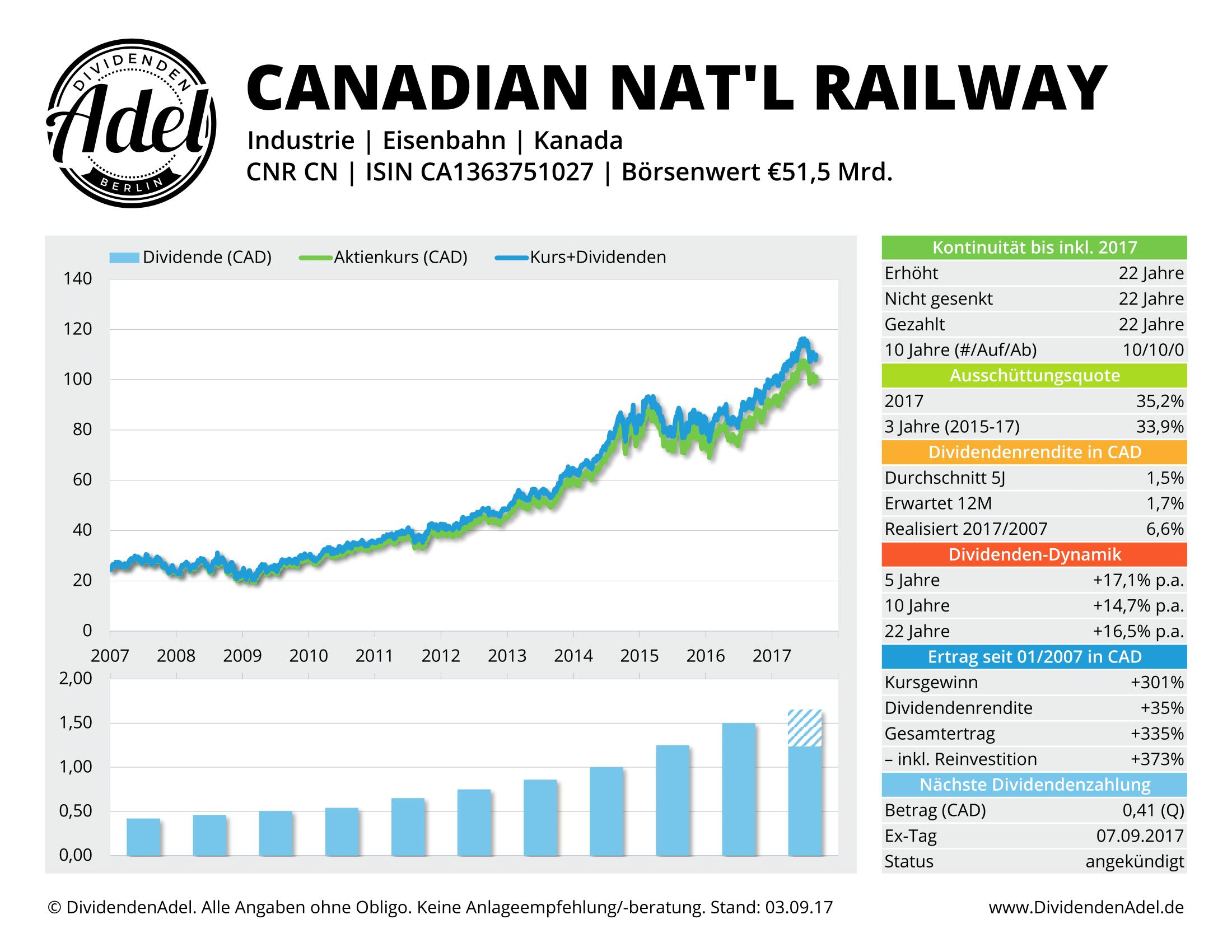 CANADIAN-NATL-RAILWAY-DividendenAdel-Profil