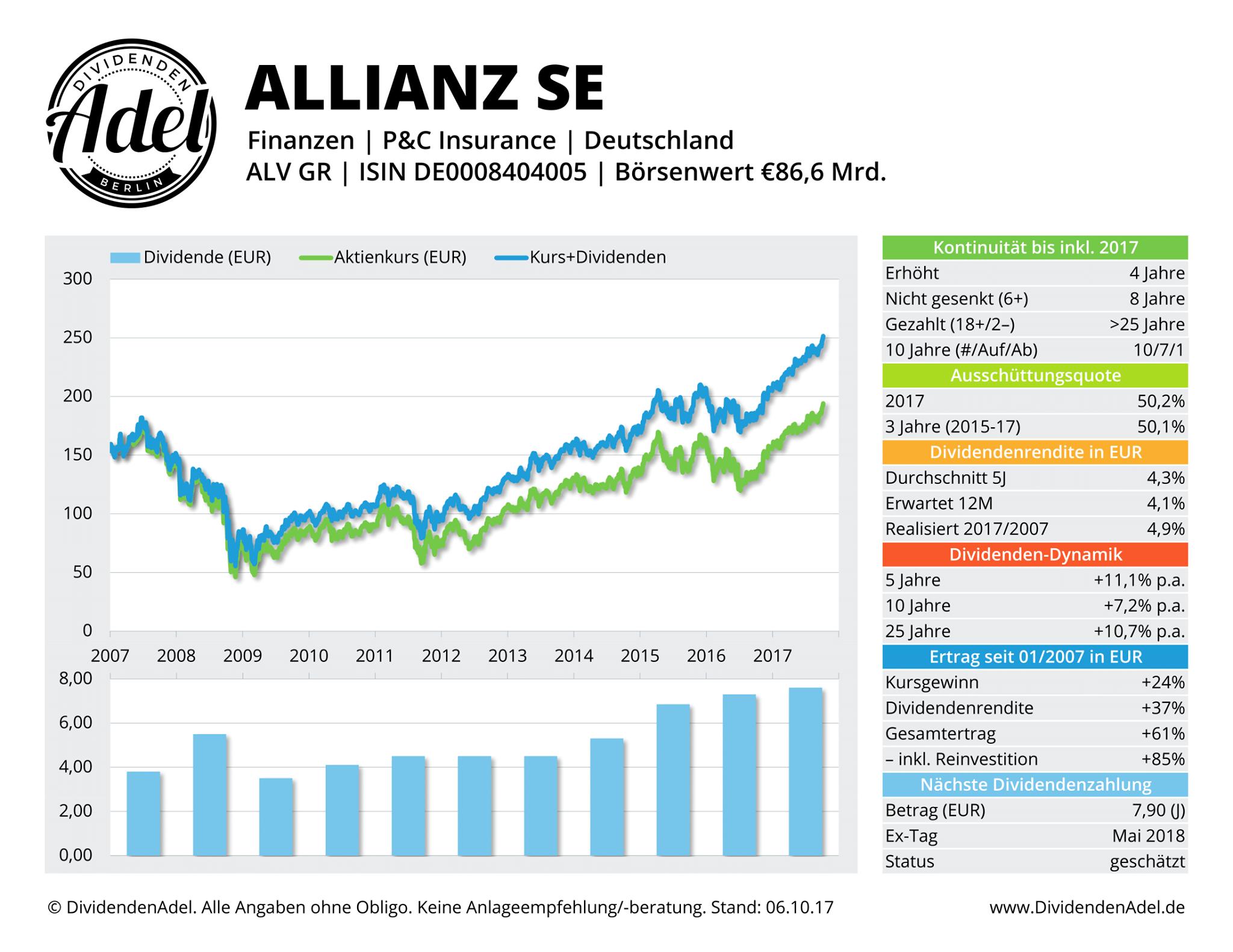 DividendenAdel-Profil-Allianz