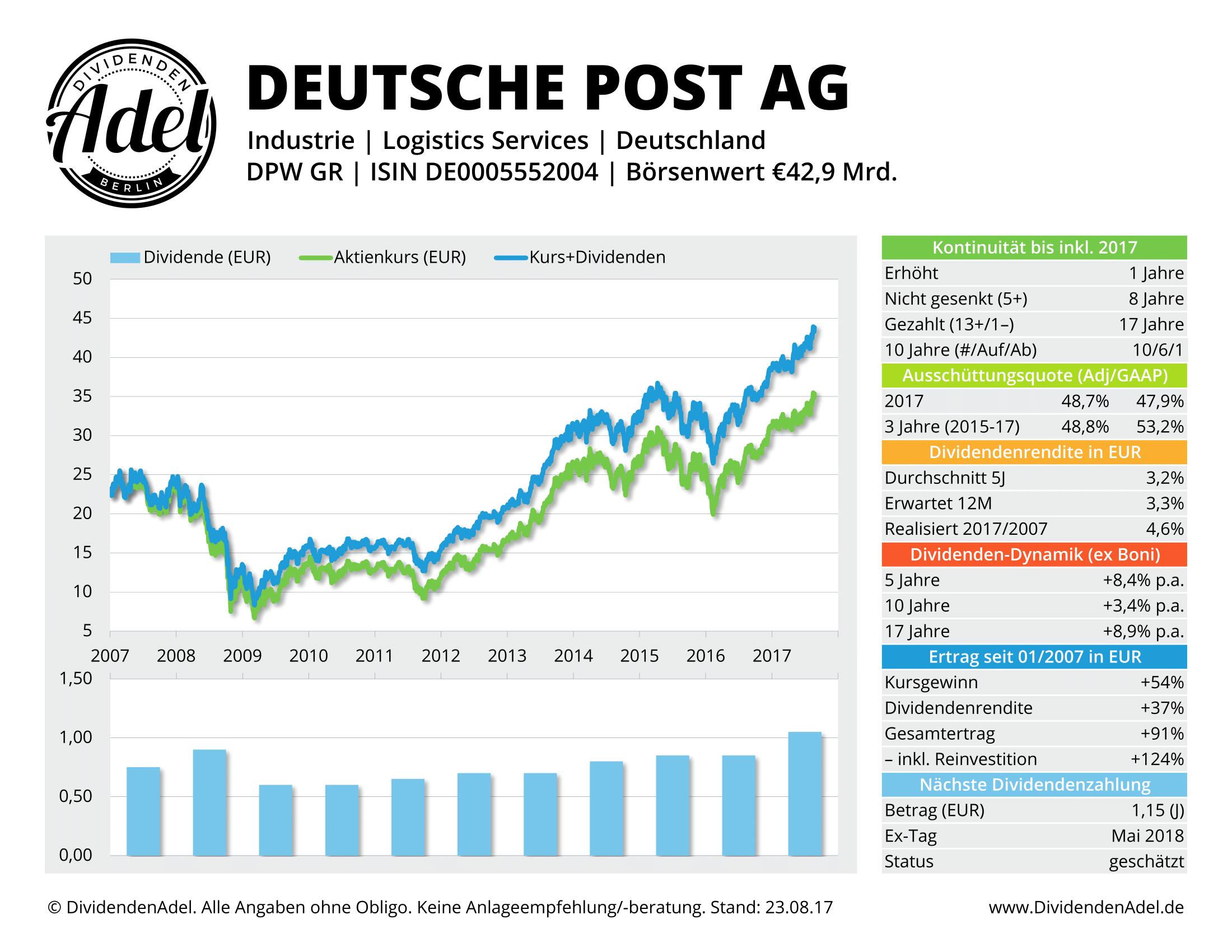 DEUTSCHE POST-RG DividendenAdel-Profil