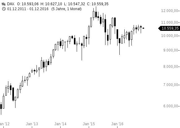 chart-01122016-1035-dax