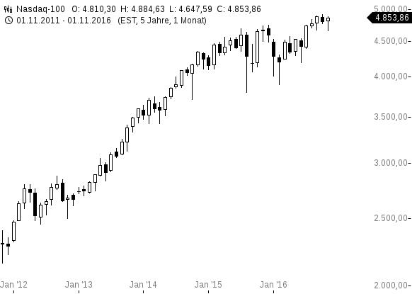 chart-25112016-1328-nasdaq