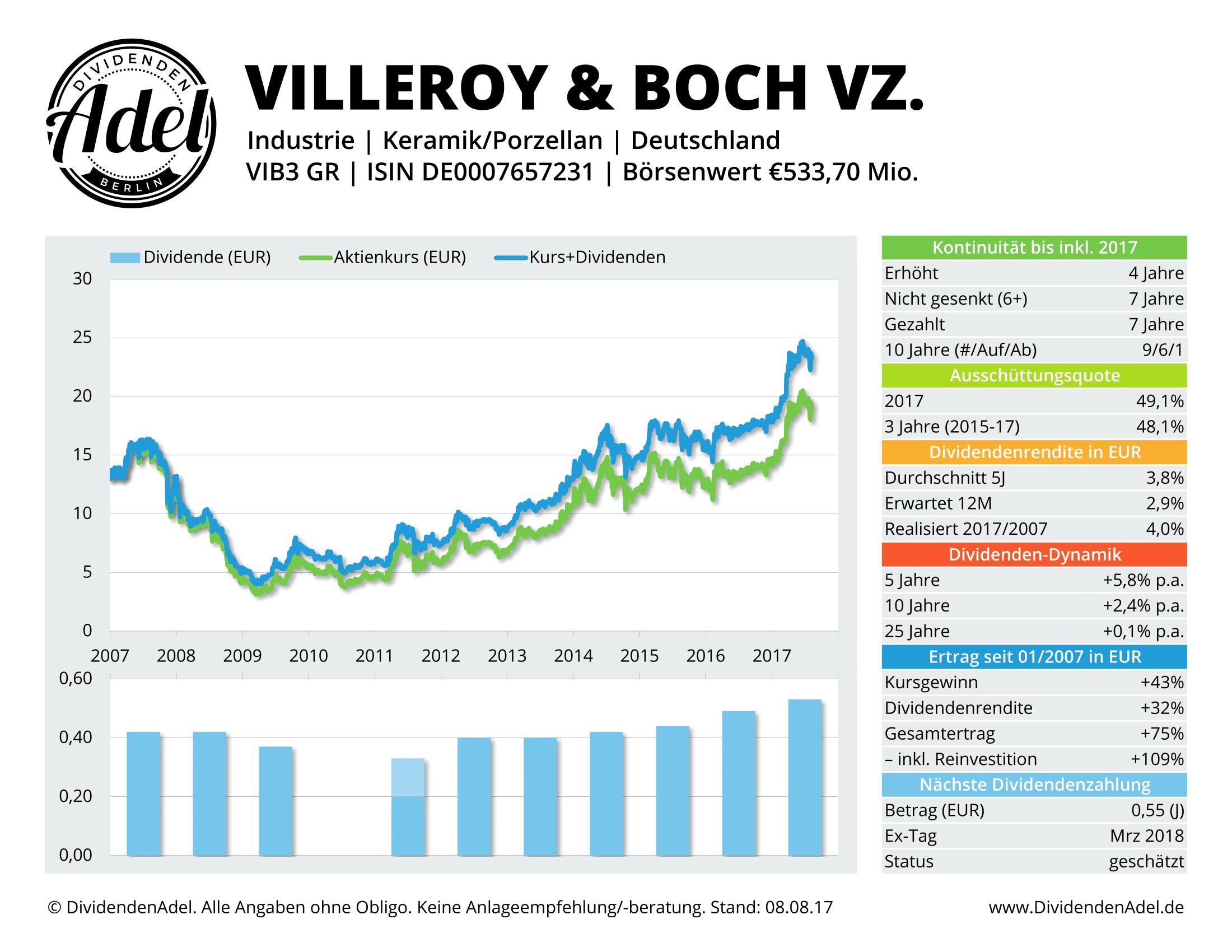 VILLEROY & BOCH VZ. DividendenAdel-Profil