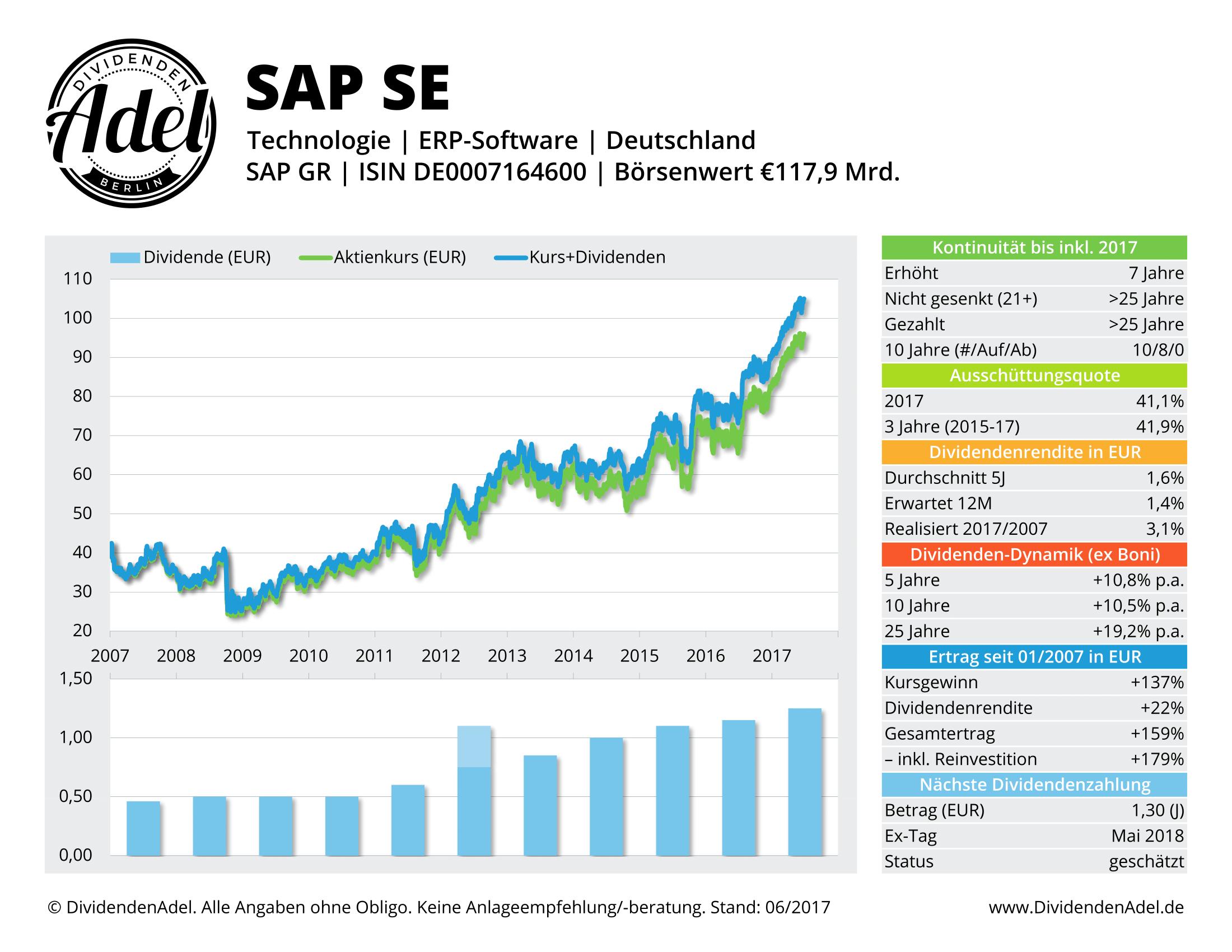 SAP SE DividendenAdel-Profil