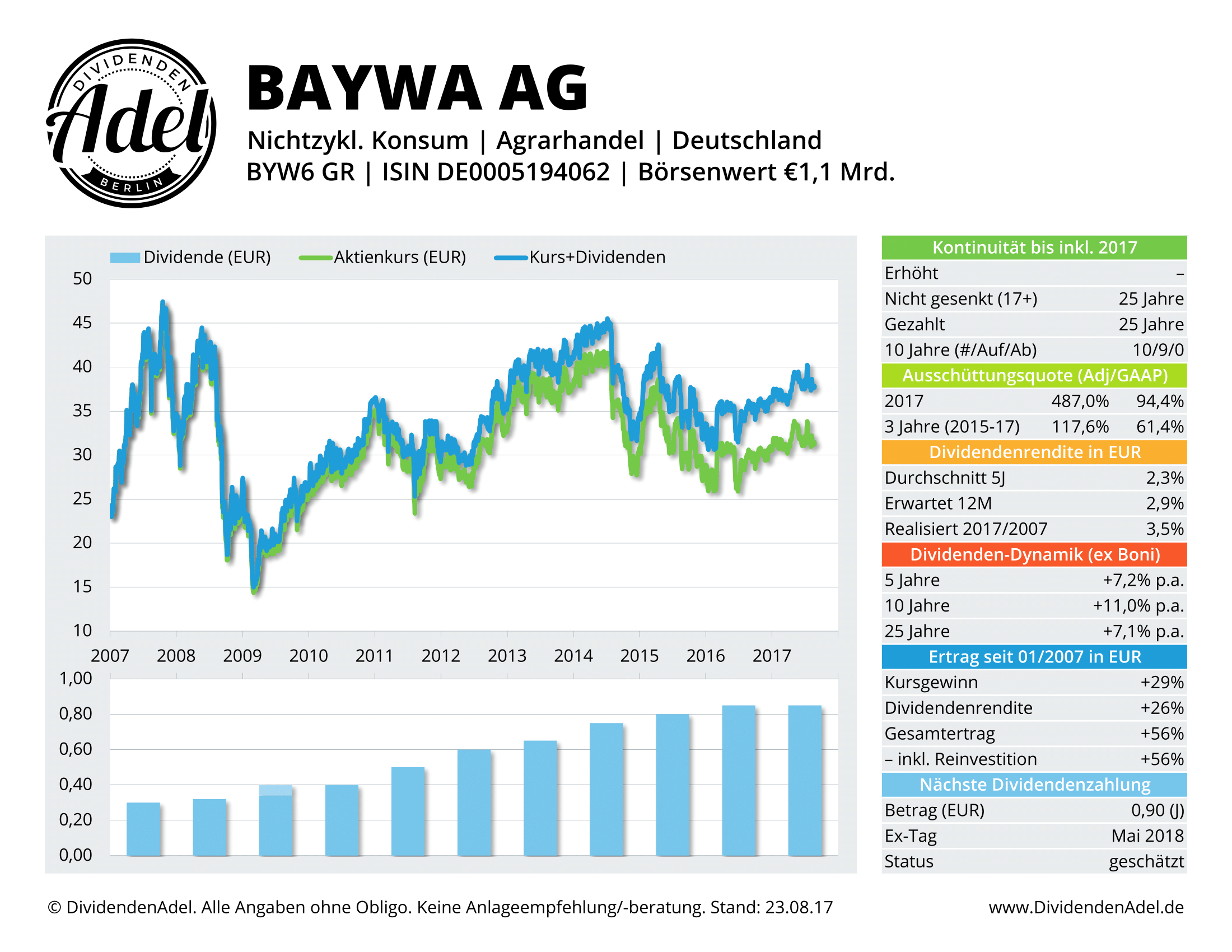 BAYWA AG-VINK. DividendenAdel-Profil