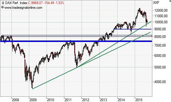 Großer Risikopuffer für kurzfristiges DAX-Seitwärtsinvestment