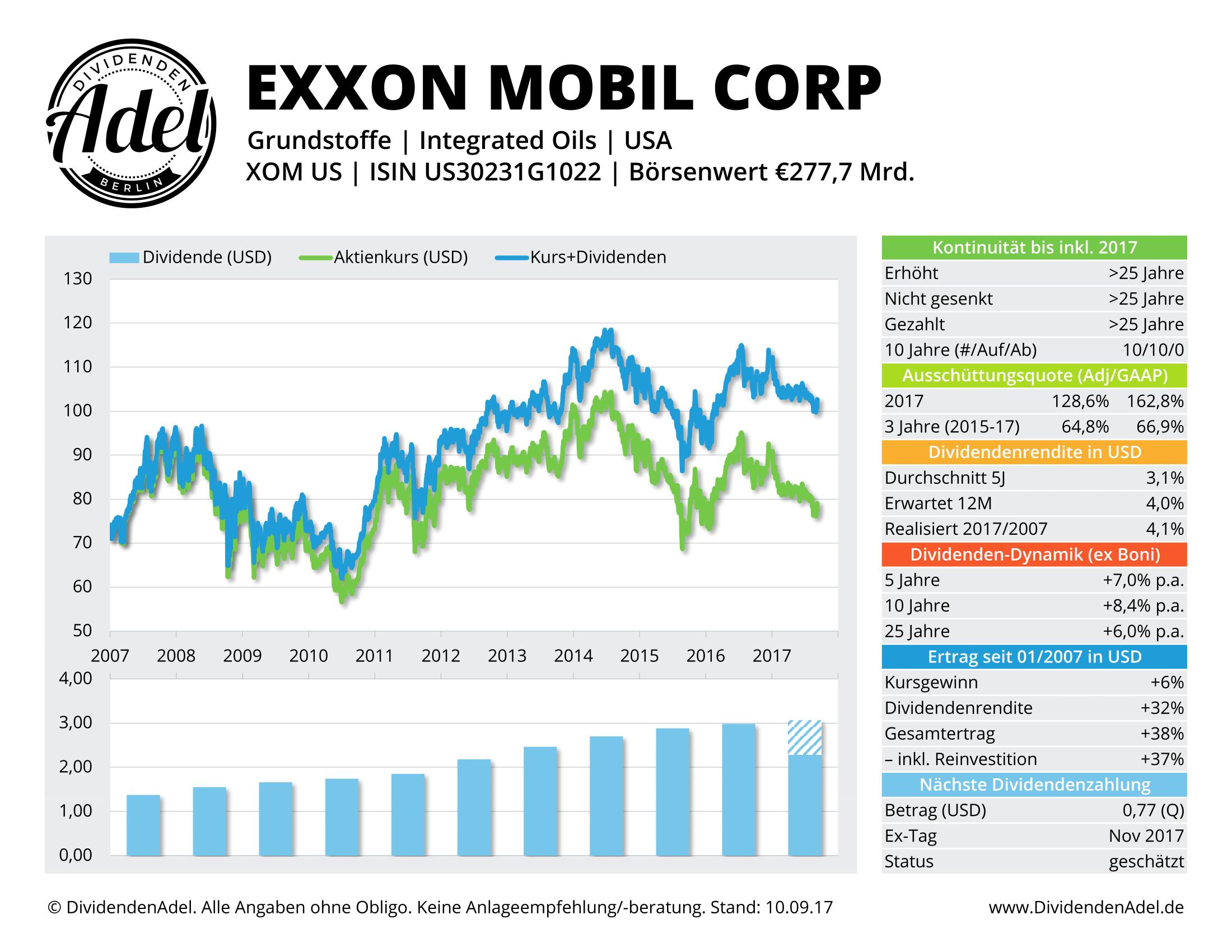 EXXON MOBIL CORP DividendenAdel-Profil