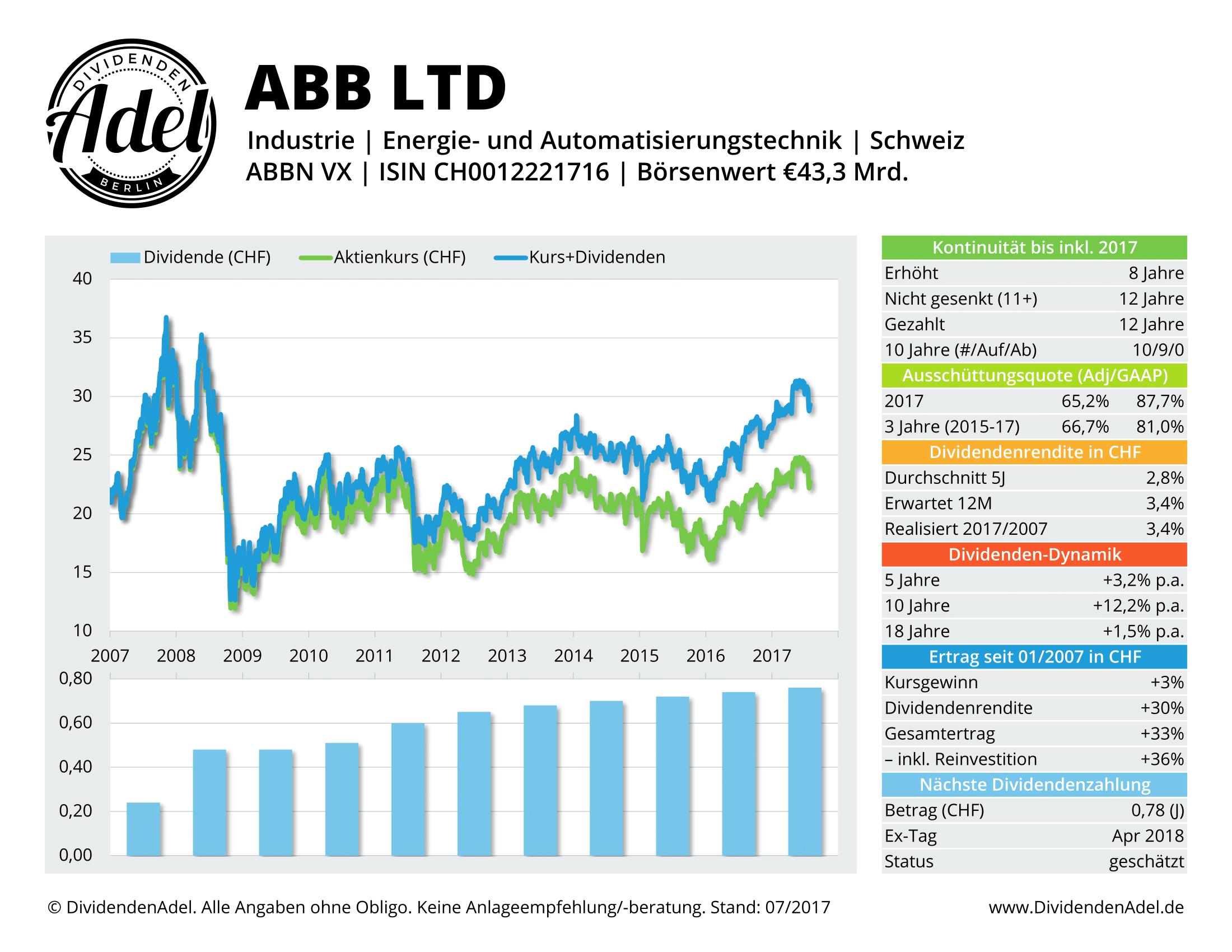 ABB LTD-REG DividendenAdel-Profil