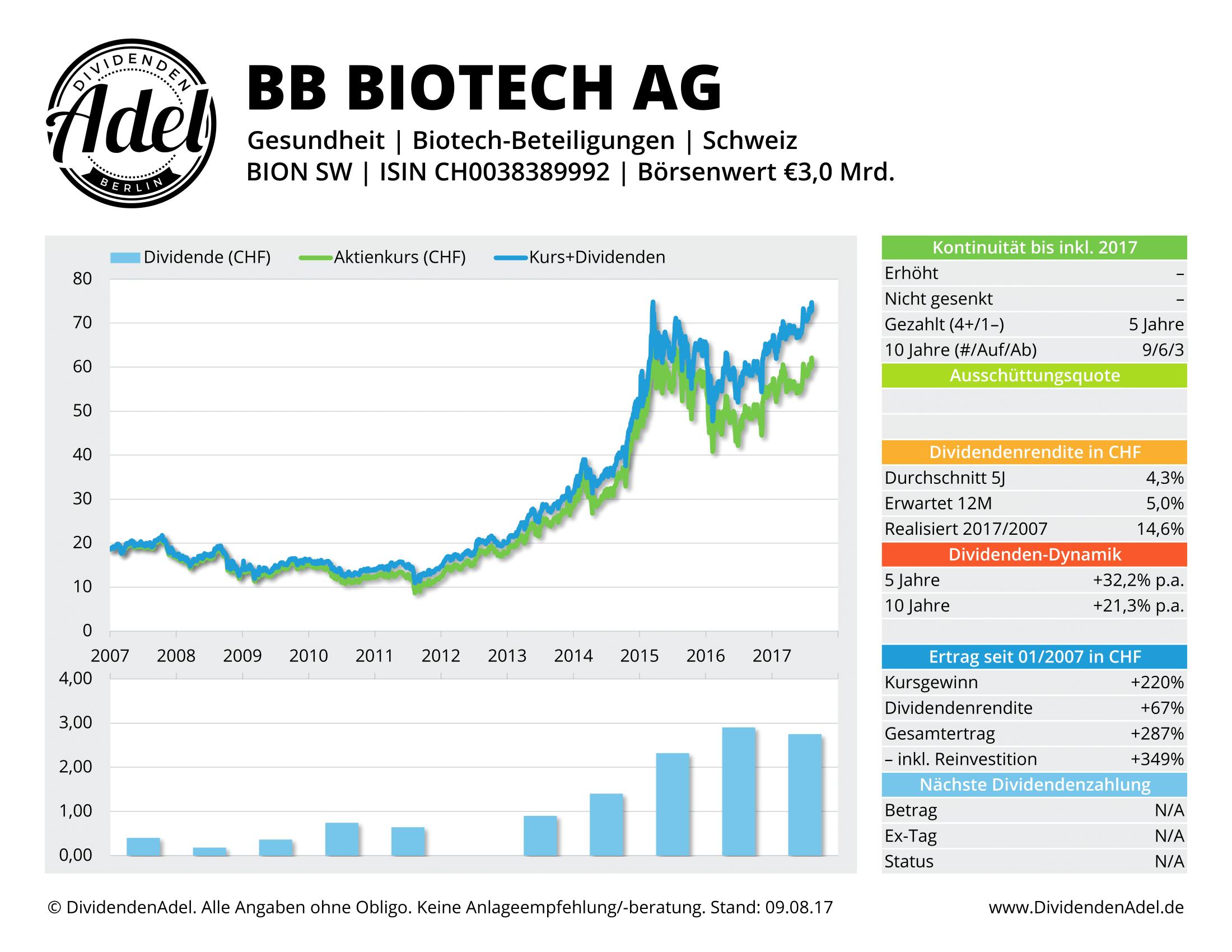 BB BIOTECH -REG DividendenAdel-Profil