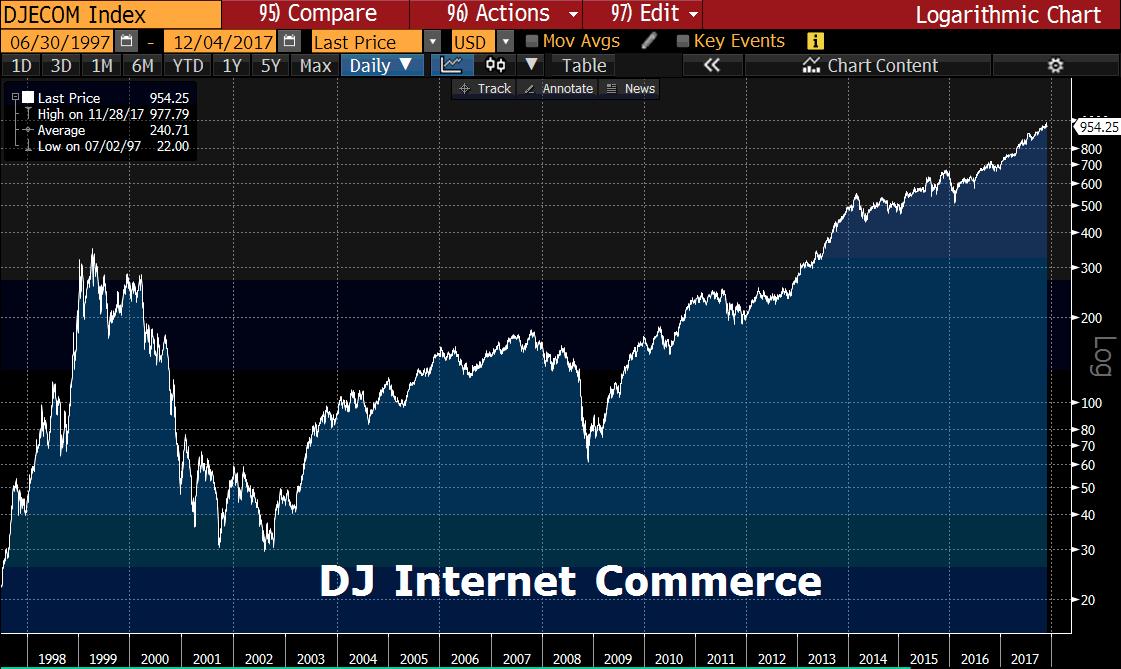 DJ Internet Commerce seit 1997