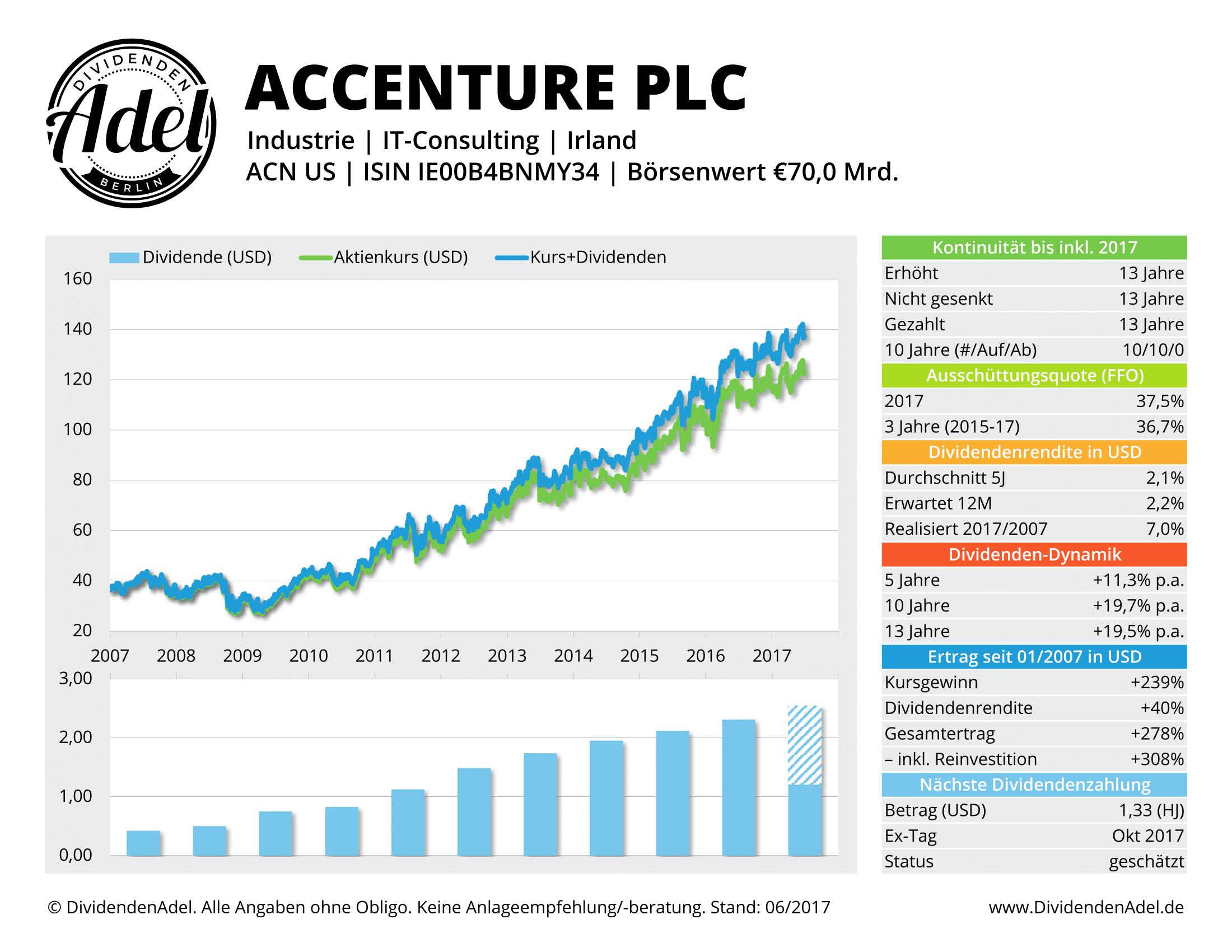ACCENTURE PLC-A DividendenAdel-Profil