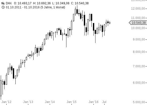 chart-17102016-1047-dax