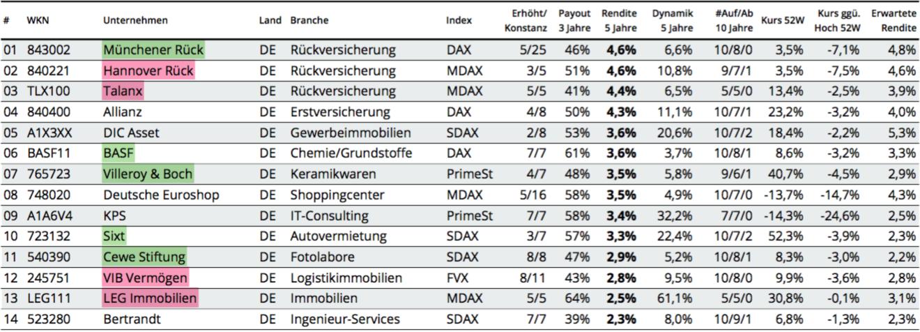 Auswahlliste DividendenStars Deutschland Rendite 2018