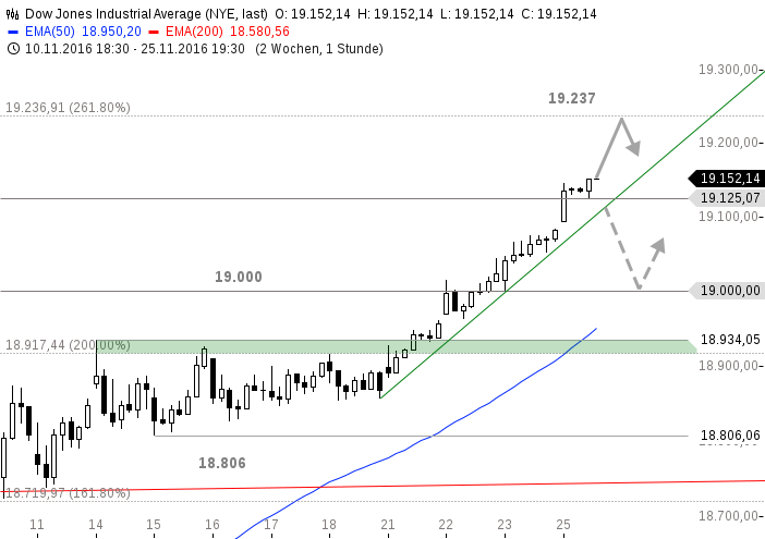 chart-28112016-1410-dowjonesindustrialaverage
