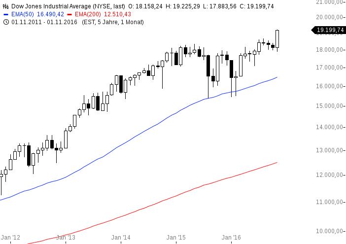 chart-30112016-1631-dowjonesindustrialaverage1