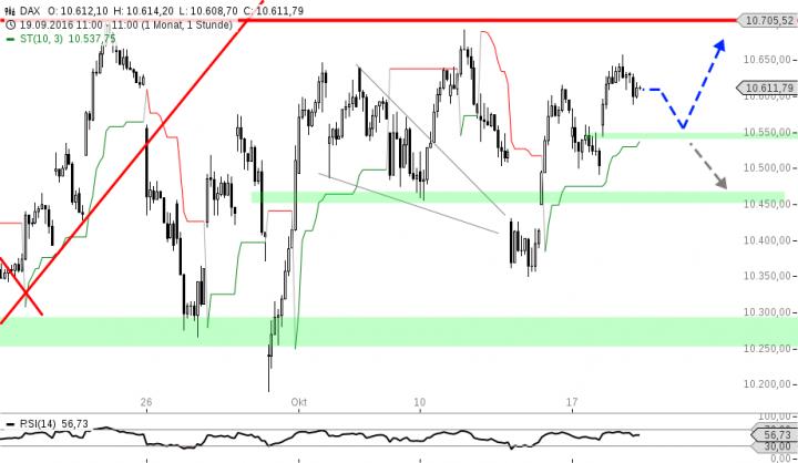 chart-19102016-1108-dax