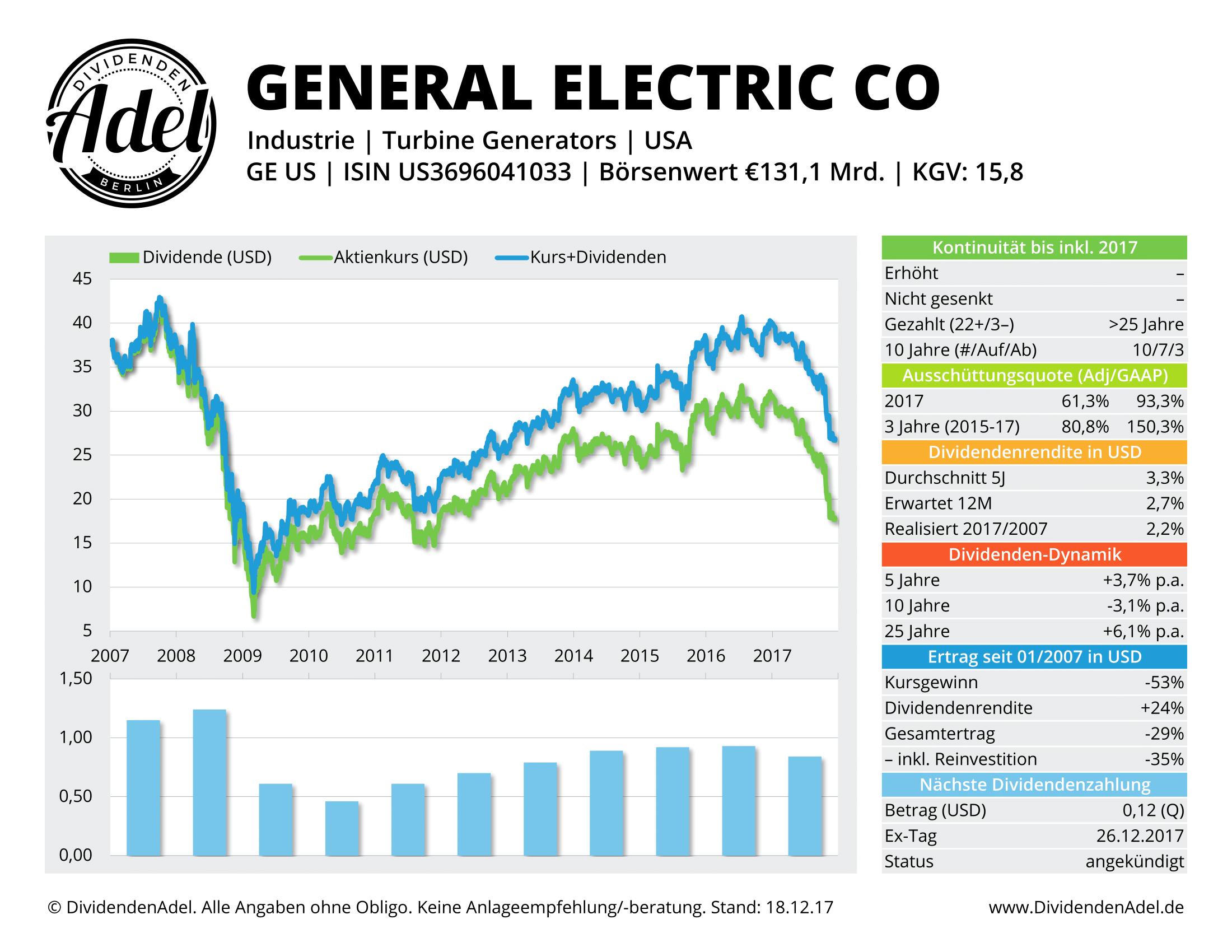 2017-12-18 16 GENERAL ELECTRIC DividendenAdel-Profil