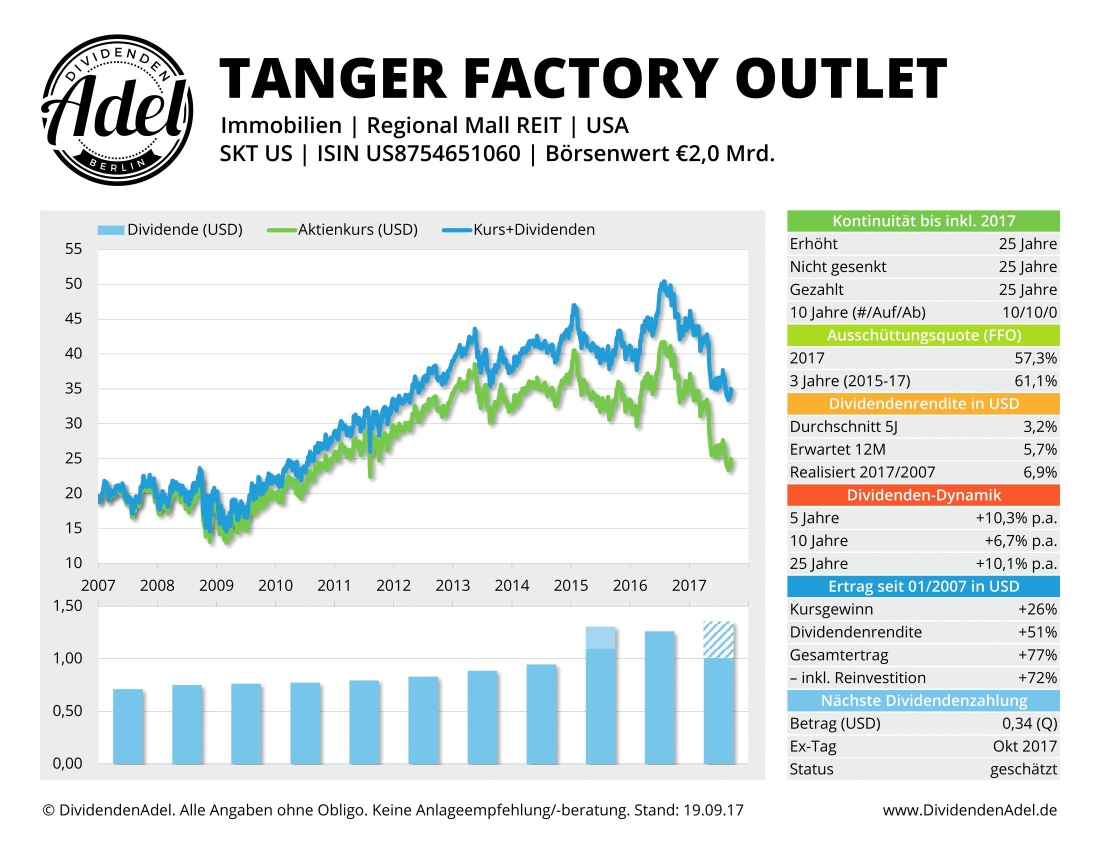 TANGER-FACTORY-DividendenAdel-Profil
