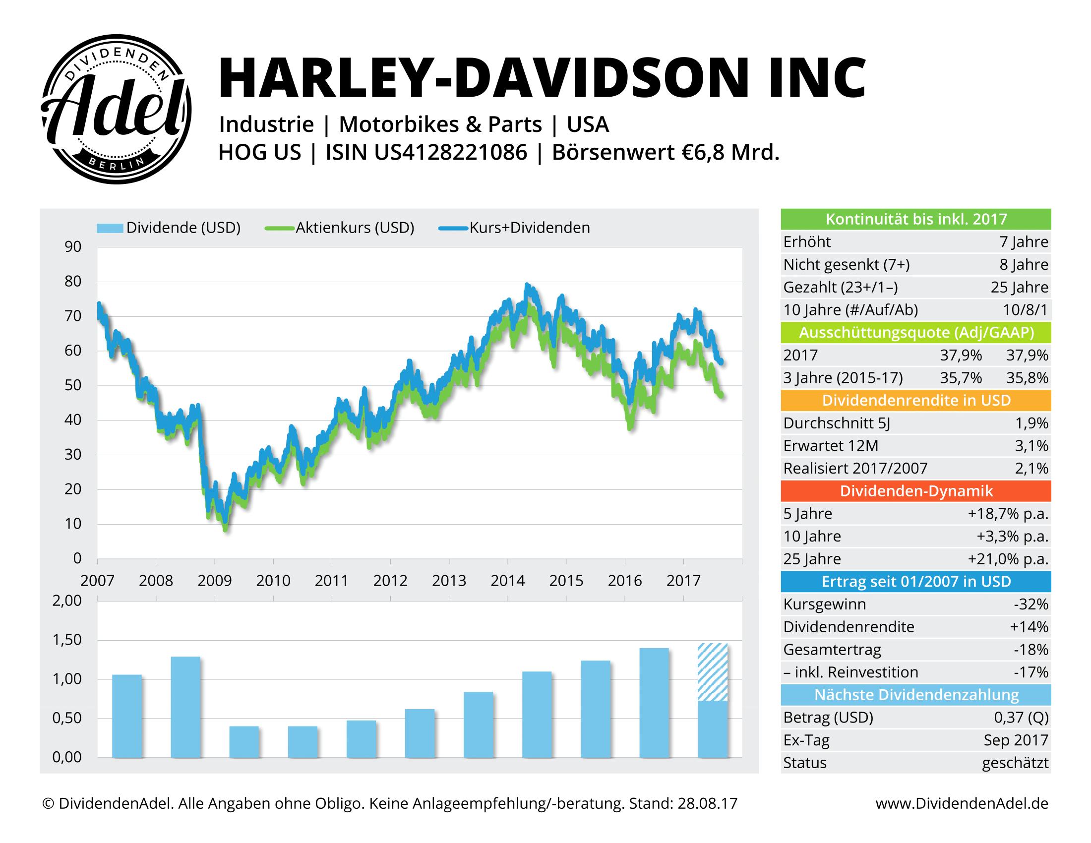 HARLEY-DAVIDSON DividendenAdel-Profil
