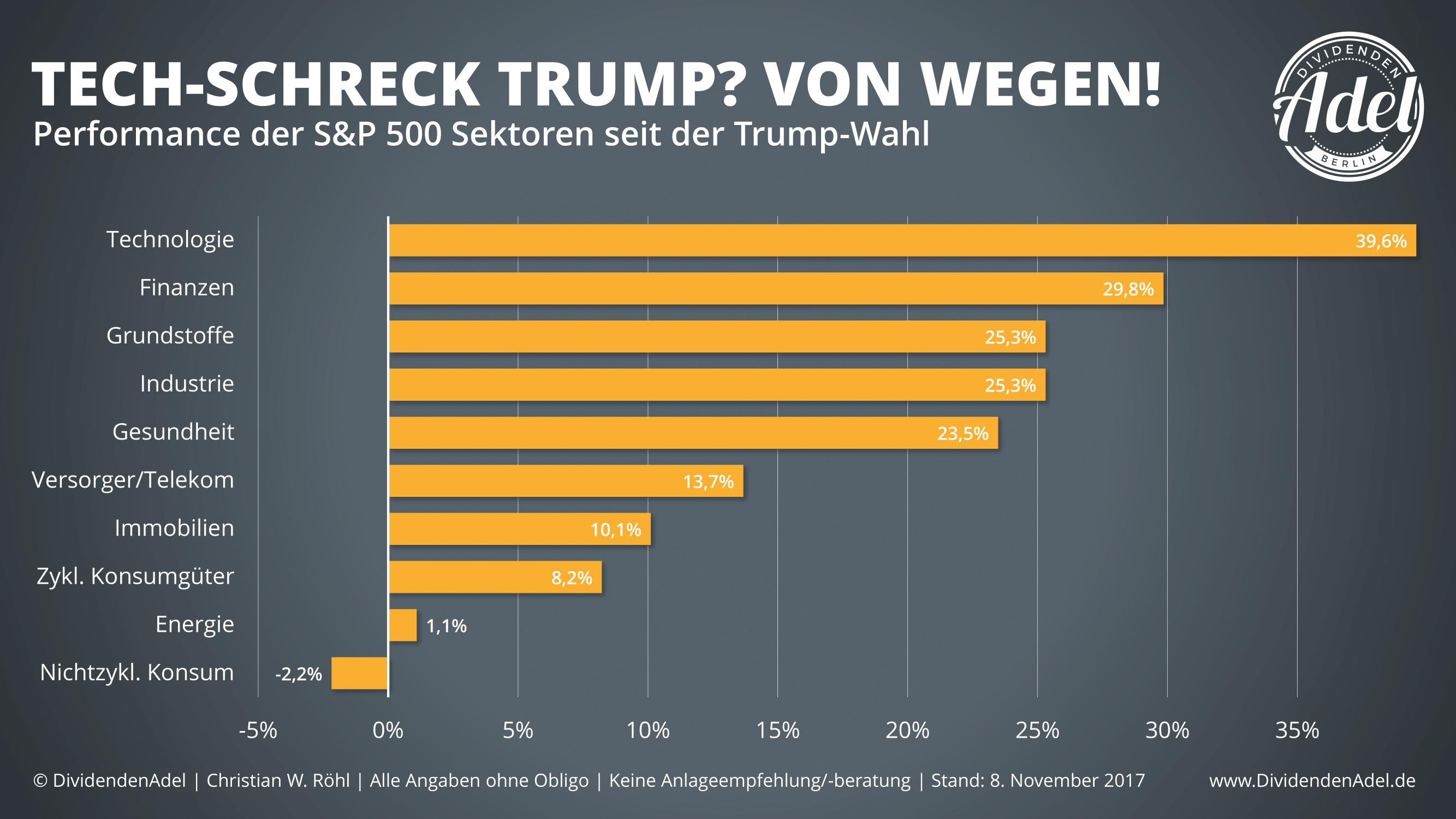 Trump ein Jahr danach Sektoren