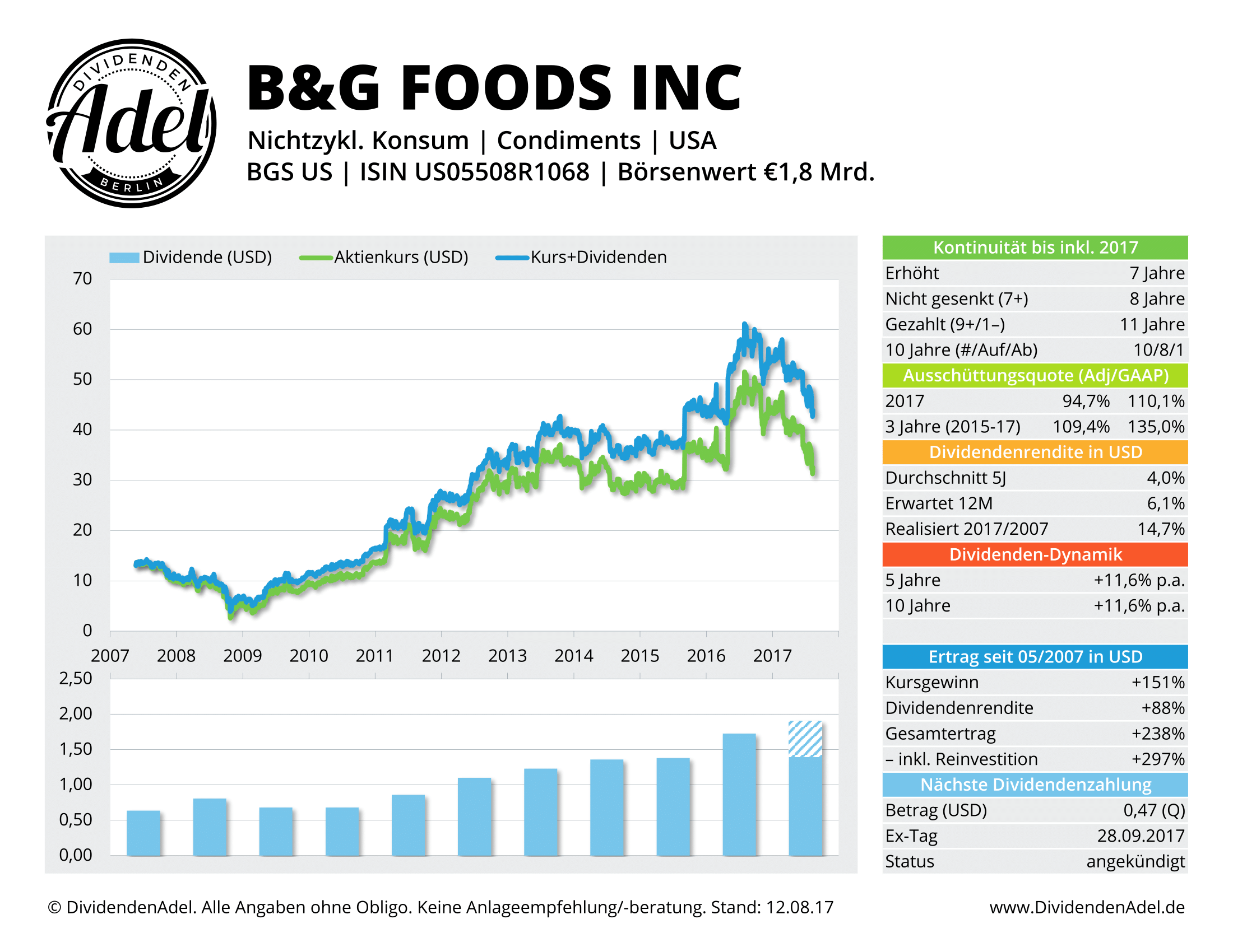 B&G FOODS INC DividendenAdel-Profil