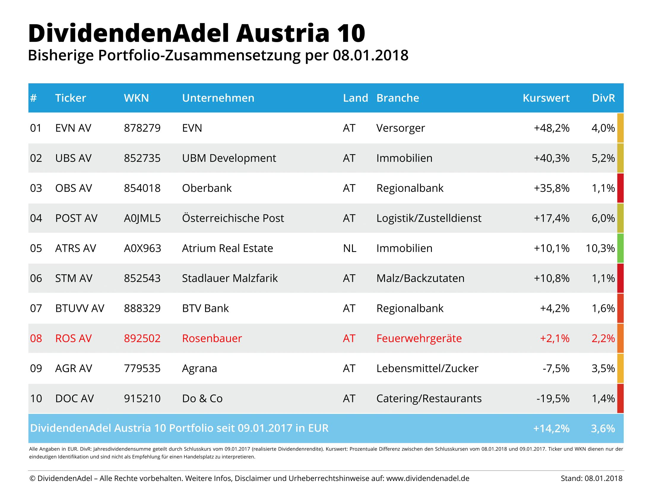 2018-01-08-OP-DividendenAdel-Austria-10