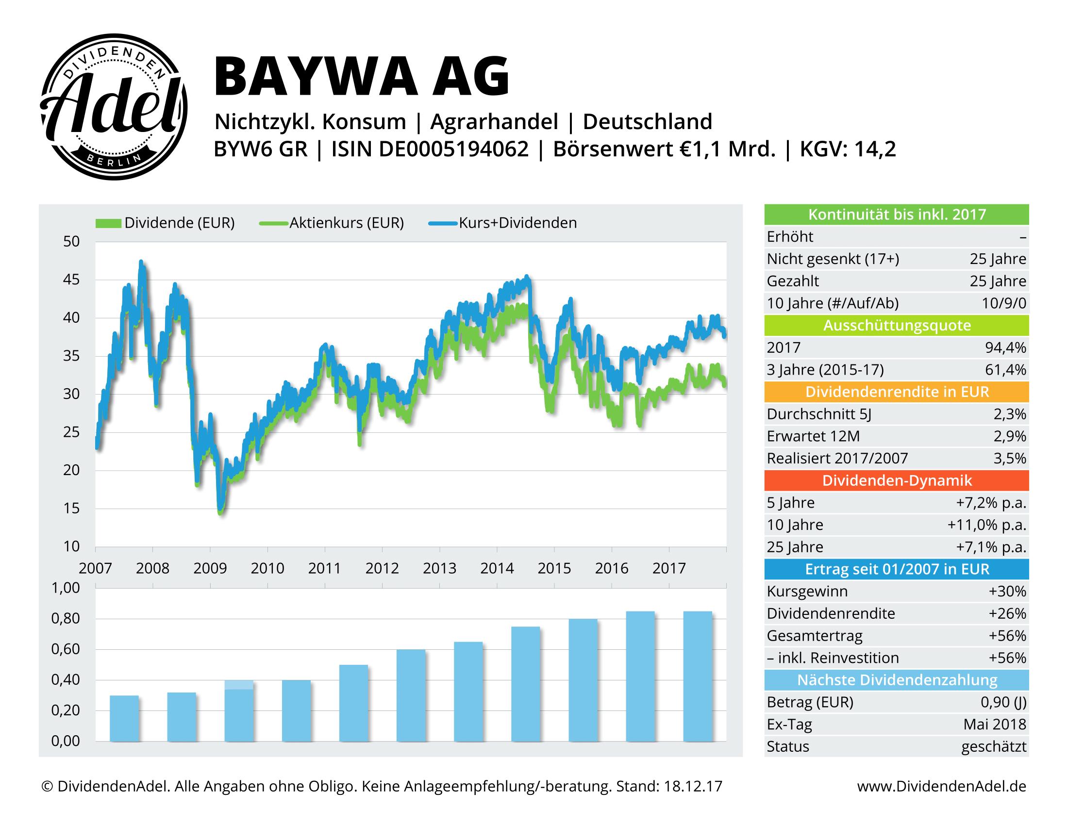 2017-12-18 16 BAYWA AG-VINK. DividendenAdel-Profil