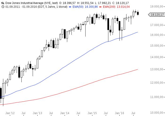 chart-20092016-1528-dow-jones-industrial-average