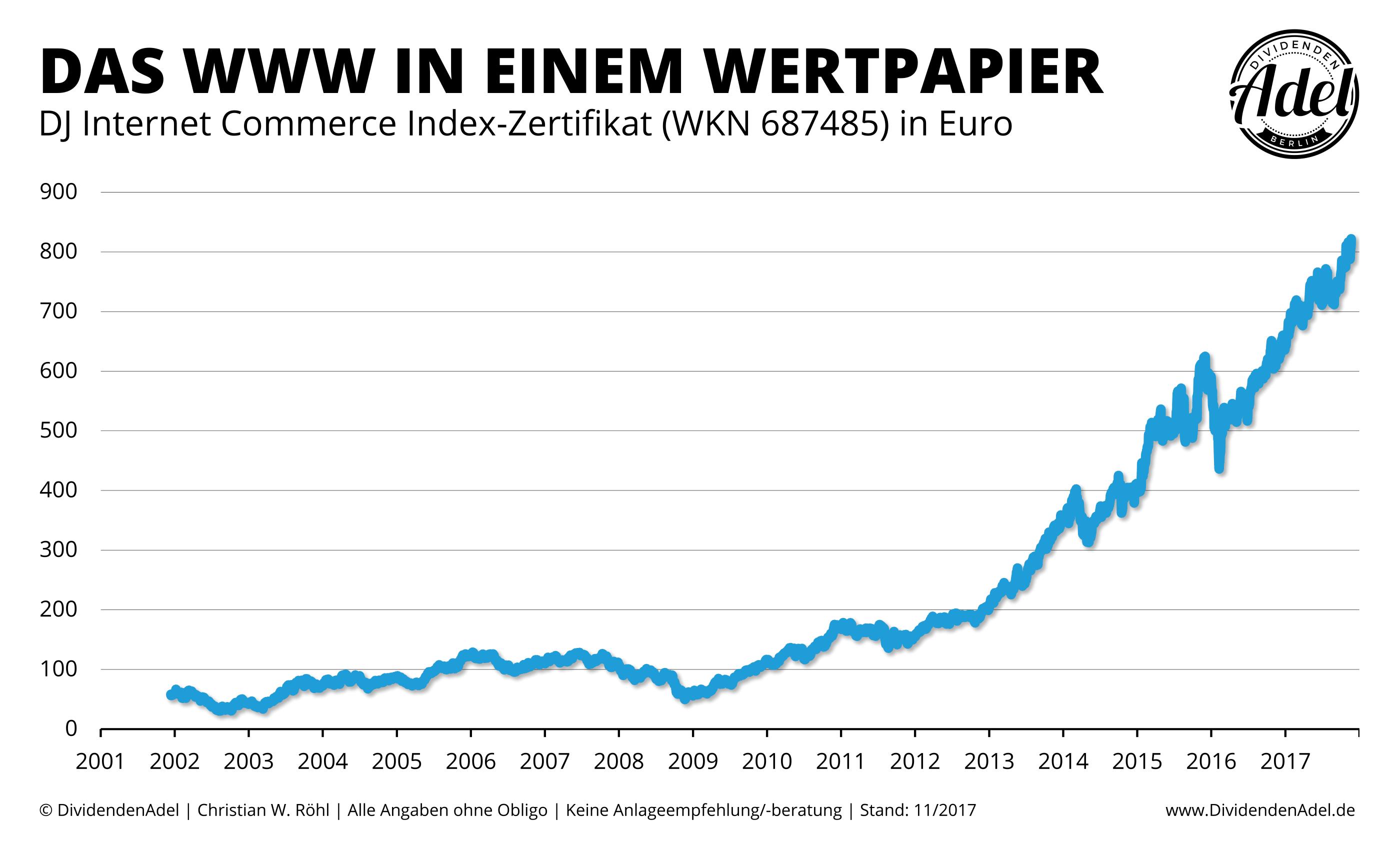 Dow-Jones-Internet-Commerce-Zertifikat